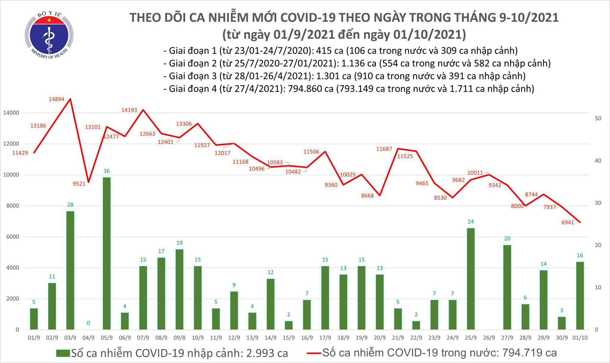 Ngày 1/10: Có 6.957 ca mắc COVID-19, số bệnh nhân khỏi đạt kỷ lục mới với 27.520 người - Ảnh 2.