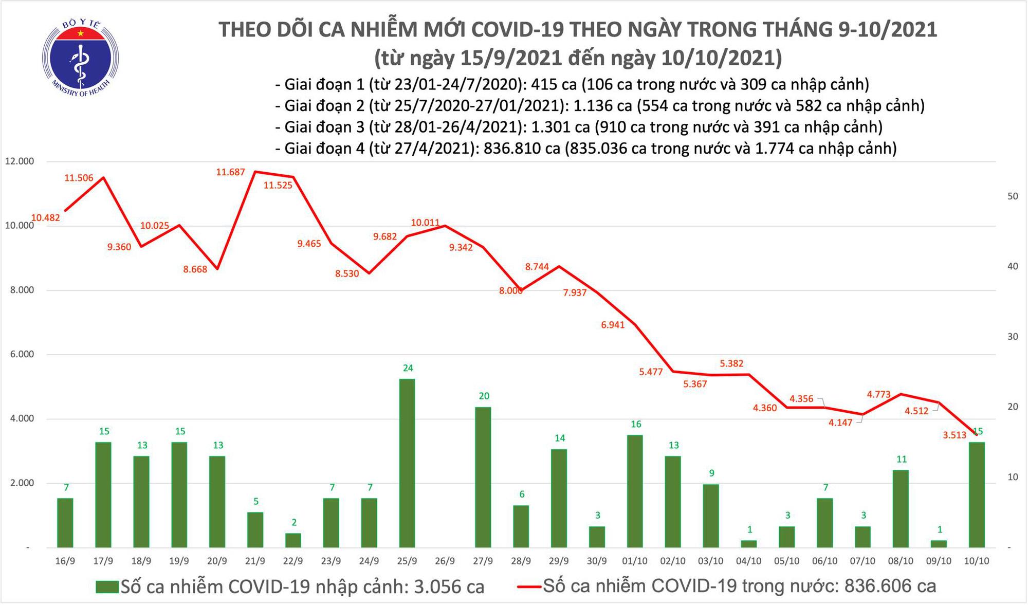 Ngày 10/10: Chỉ có 3.528 ca mắc COVID-19, nhưng có đến 21.398 bệnh nhân khỏi - Ảnh 1.