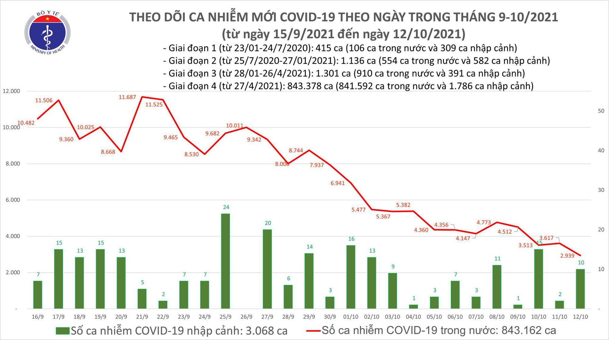 Ngày 12/10: Chỉ có 2.949 ca mắc COVD-19 tại 43 địa phương, thấp nhất trong 2,5 tháng qua - Ảnh 1.