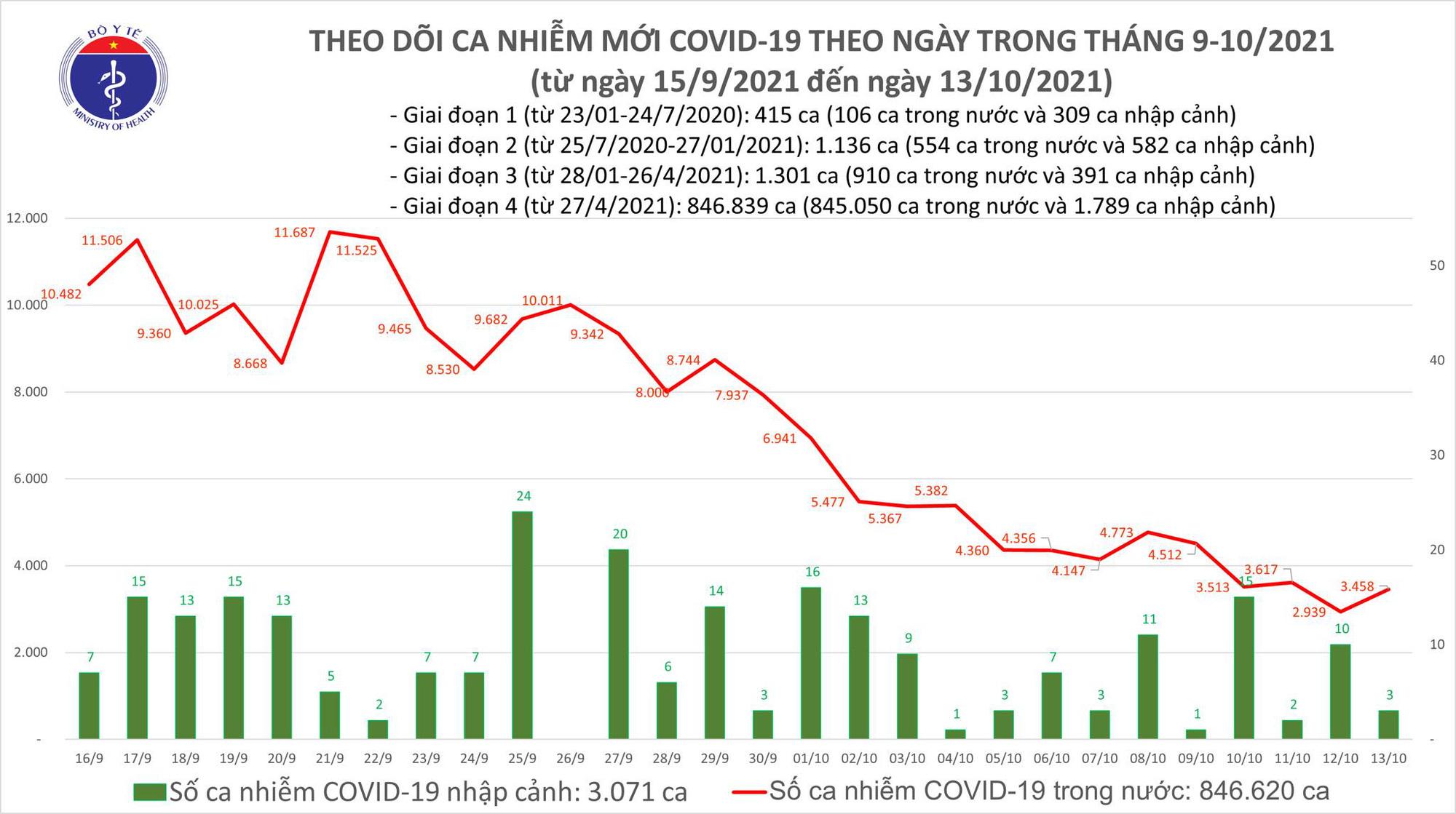 Ngày 13/10: Có 3.458 ca mắc COVID-19 tại TP HCM, Hà Nội và 45 địa phương khác - Ảnh 1.