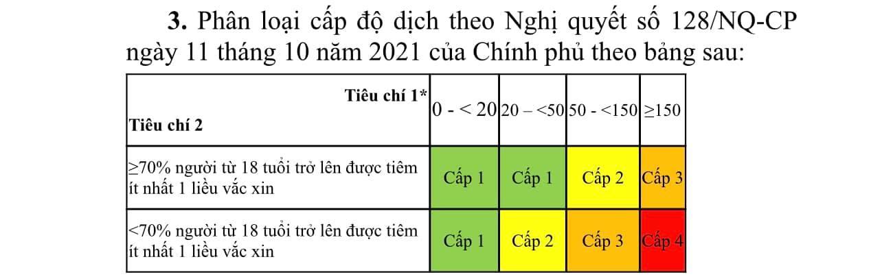 3 tiêu chí đánh giá cấp độ dịch COVID-19 theo hướng dẫn của Bộ Y tế gồm những gì? - Ảnh 3.