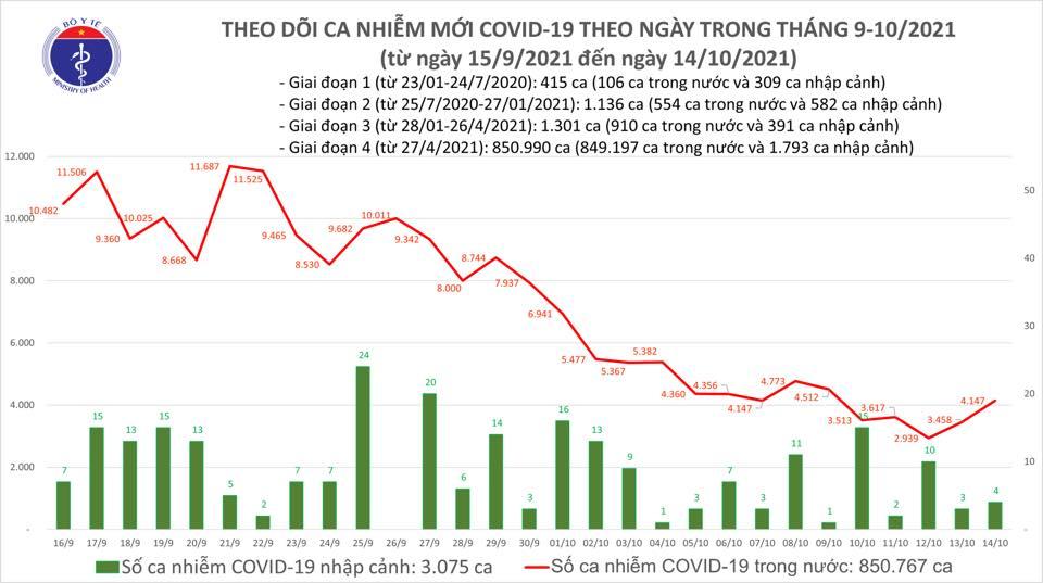 Ngày 14/10: Có 3.619 ca mắc COVID-19, riêng TP HCM đã 1.526 ca - Ảnh 1.