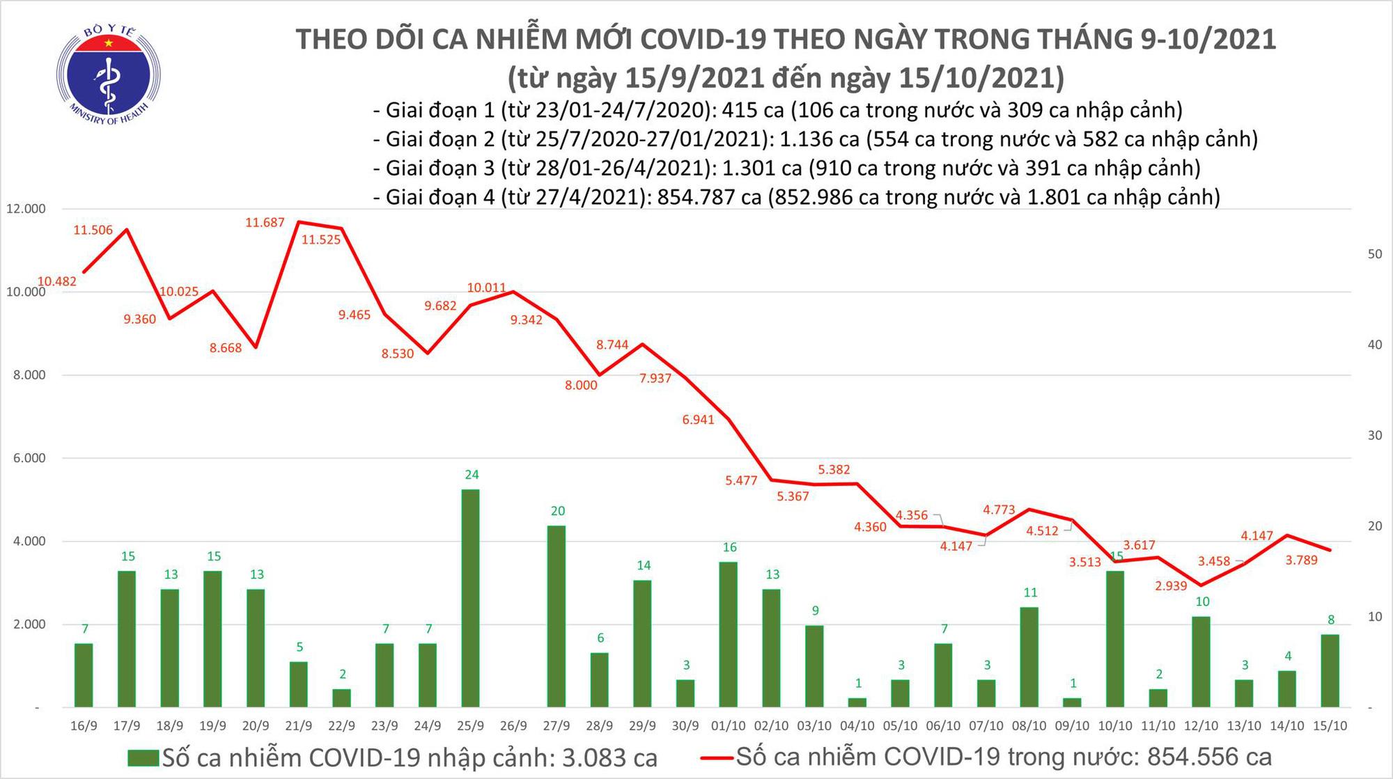 Ngày 15/10: Có 3.797 ca mắc COVID-19 tại TP HCM, Sóc Trăng và 45 địa phương khác