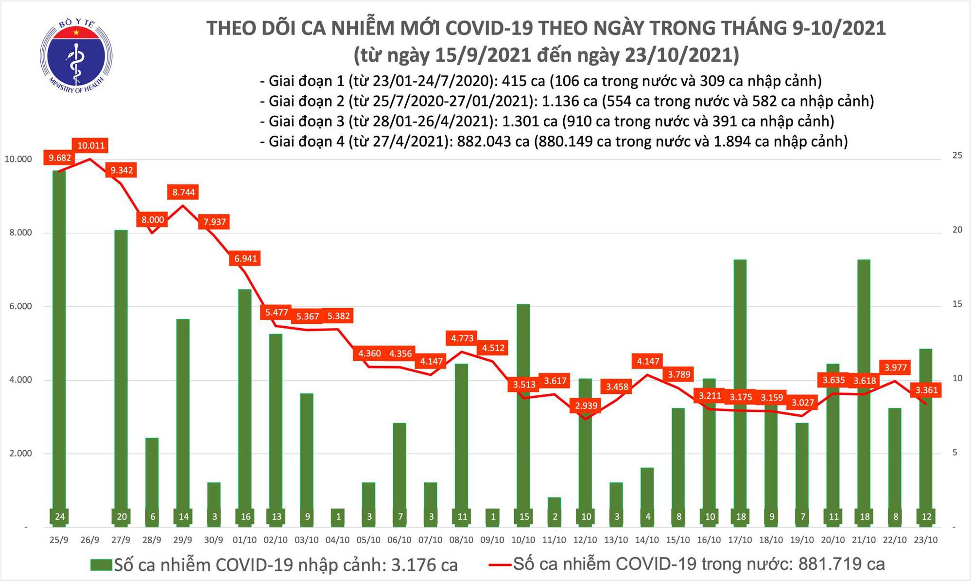 Ngày 23/10: Có 3.373 ca mắc COVID-19 tại 47 tỉnh, thành; giảm 616 ca so với hôm qua