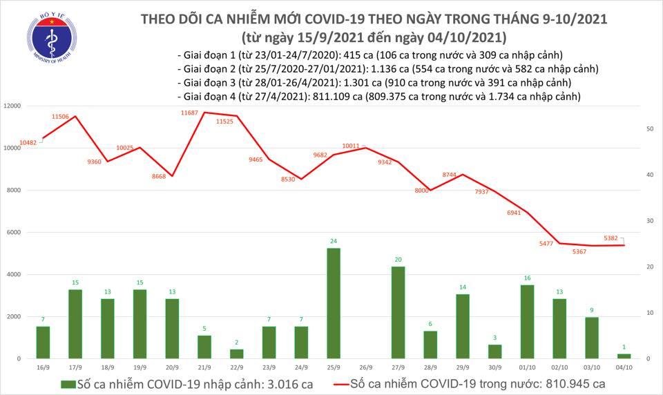 Ngày 4/10: Có 5.383 ca mắc mới COVID-19, riêng TP HCM là 2.490 ca - Ảnh 1.