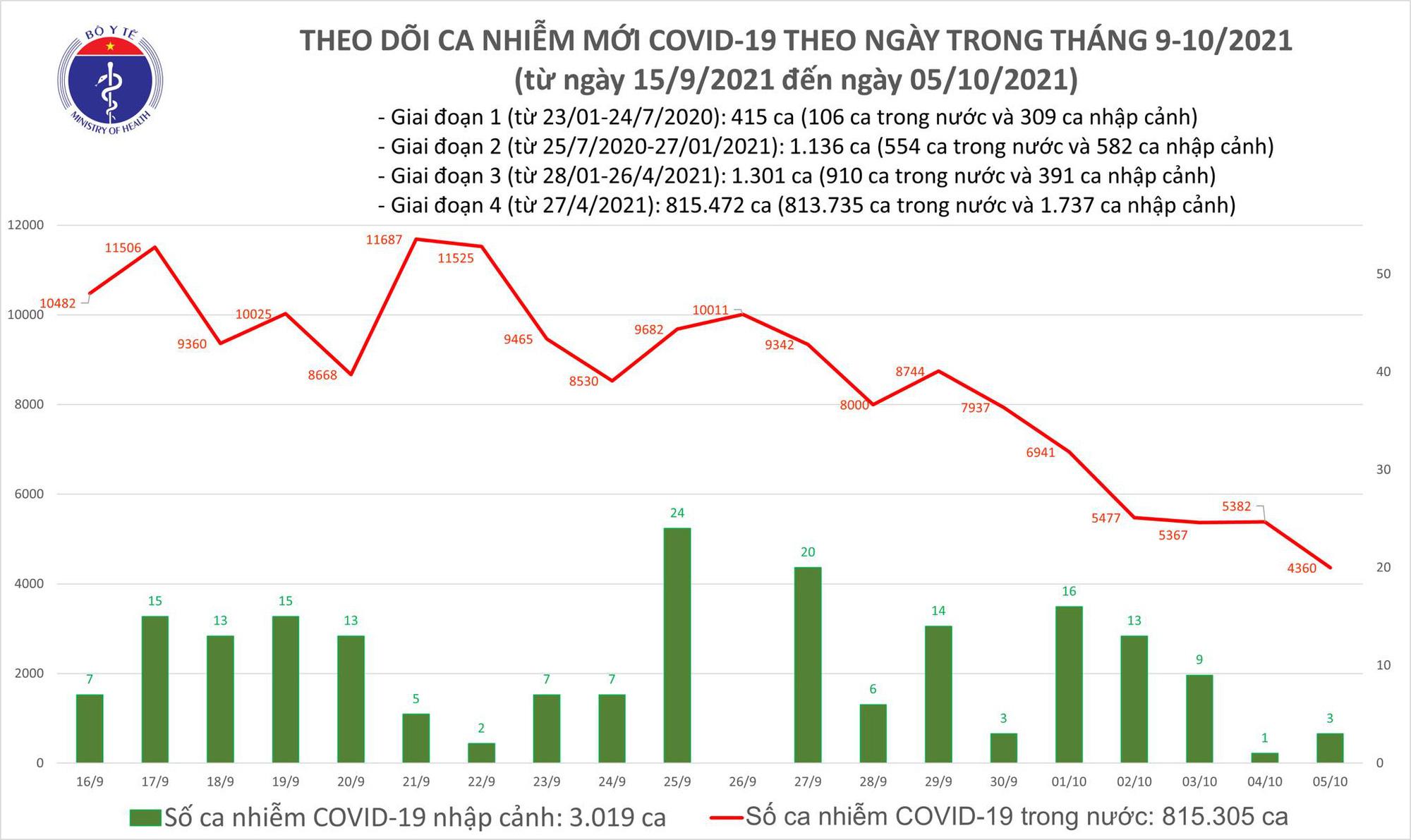 Ngày 5/10: Có 4.363 ca mắc COVID-19, thấp nhất trong khoảng 1,5 tháng qua - Ảnh 2.