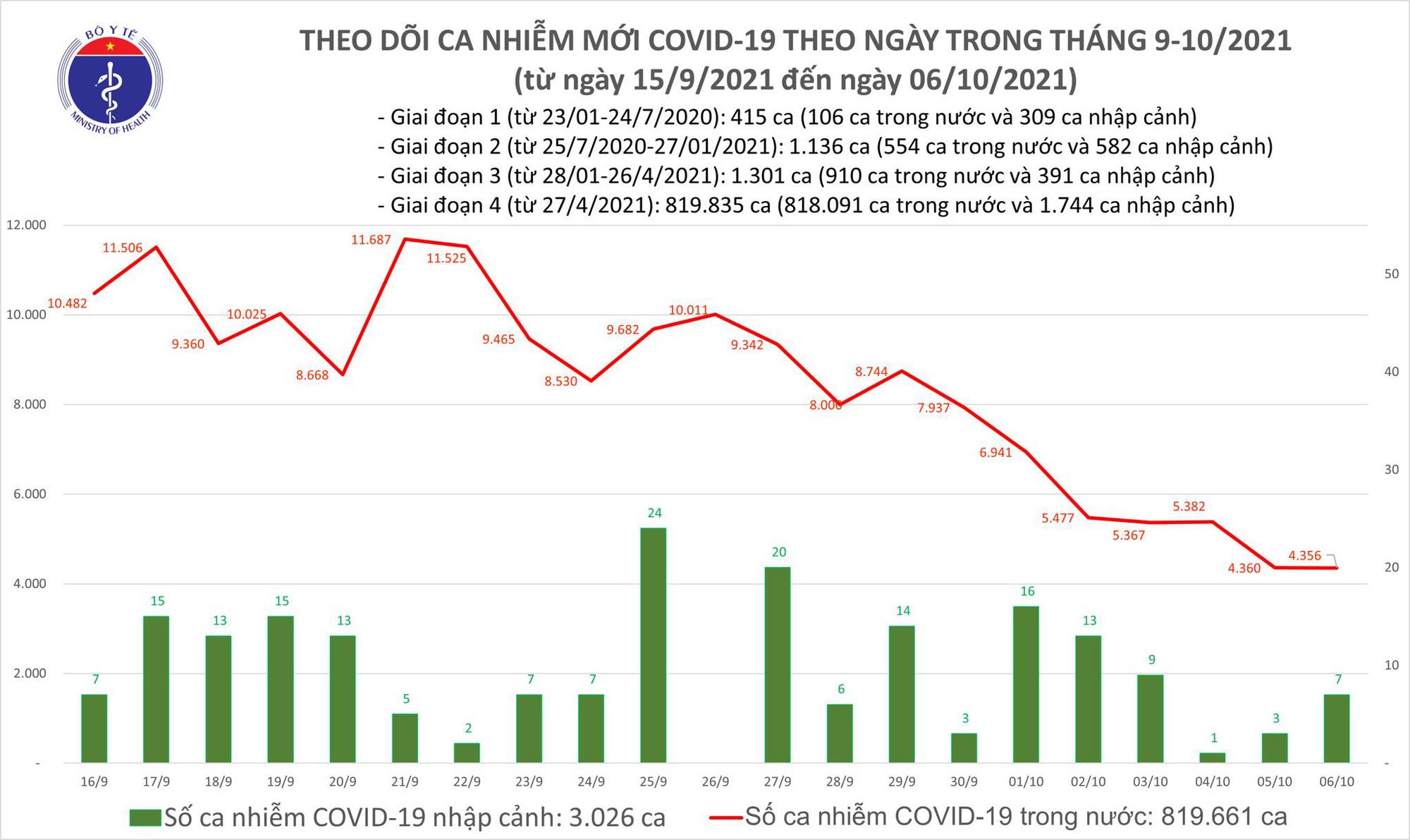 Ngày 6/10: Có 4.363 ca mắc COVID-19 tại TP HCM và 39 tỉnh, thành phố - Ảnh 1.