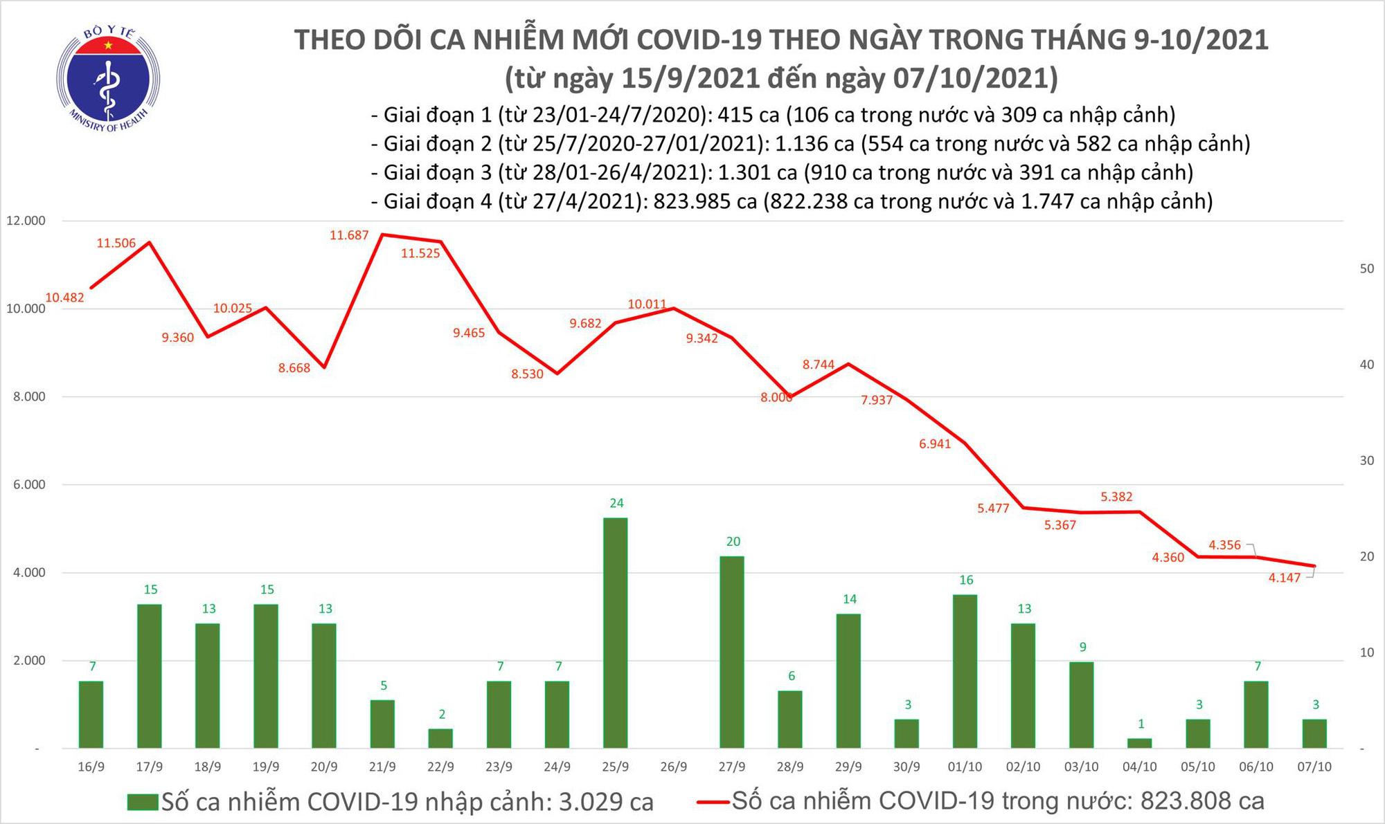 Ngày 7/10: Có 4.150 ca mắc COVID-19, giảm hơn 200 ca so với hôm qua - Ảnh 1.