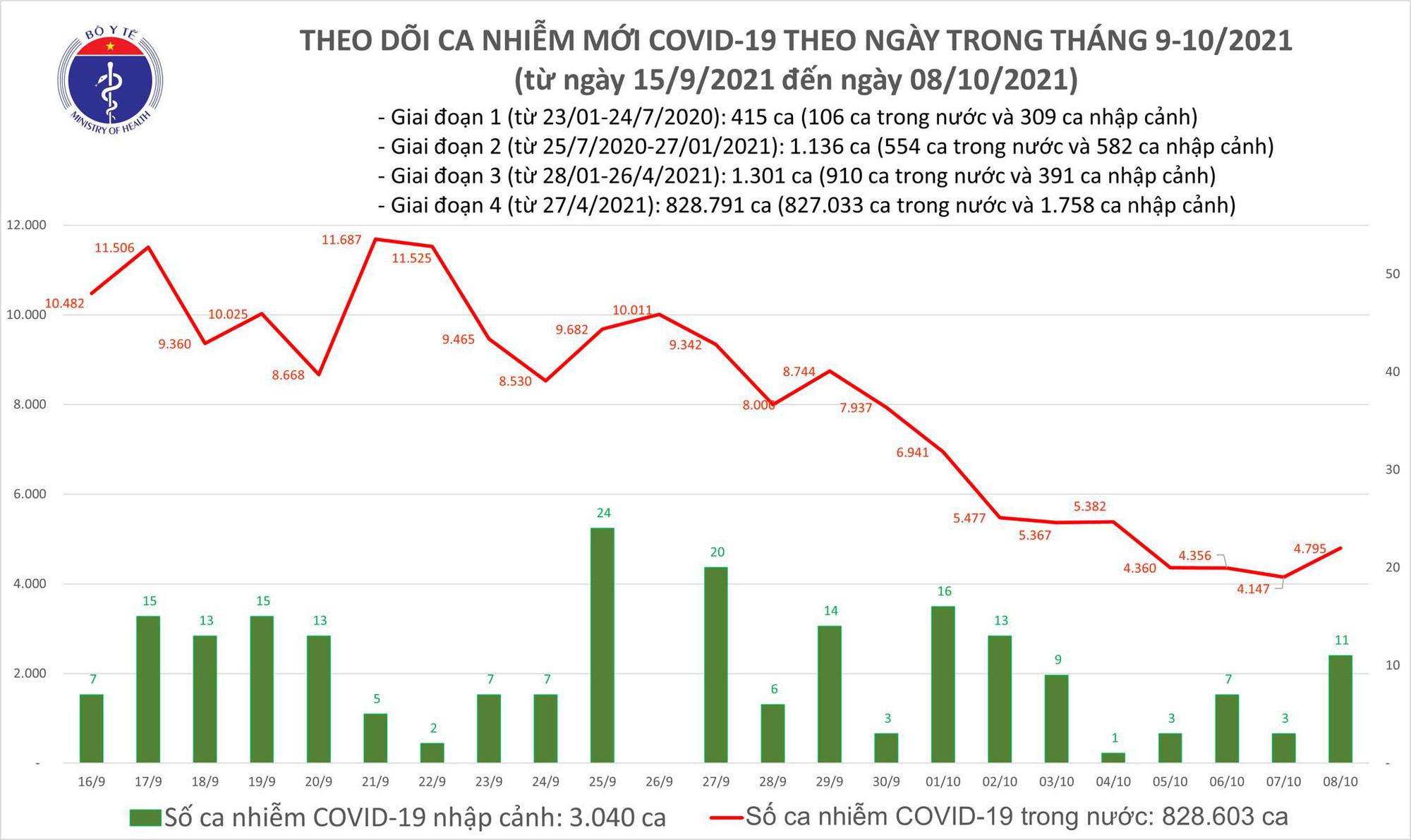 Ngày 8/10: Thêm 4.806 ca mắc COVID-19, riêng TP HCM có 2.215 ca - Ảnh 1.