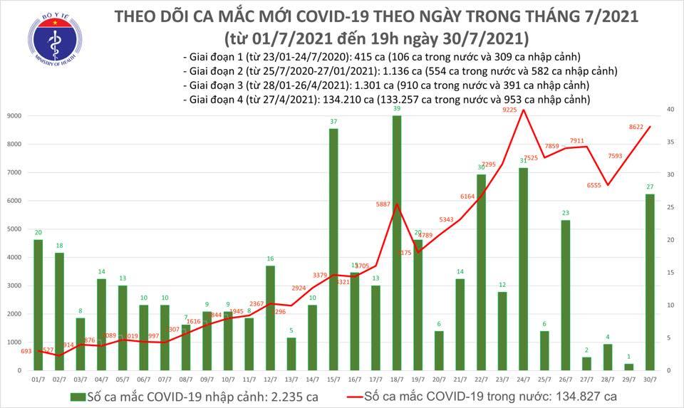 Tối 30/7: Thêm 3.657 ca mắc COVID-19, có 3.704 bệnh nhân khỏi - Ảnh 1.