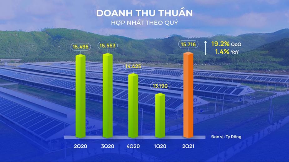 Vinamilk: Doanh thu Quý 2/2021 cao kỷ lục nhờ mảng xuất khẩu và sự phục hồi của thị trường nội địa - Ảnh 1.