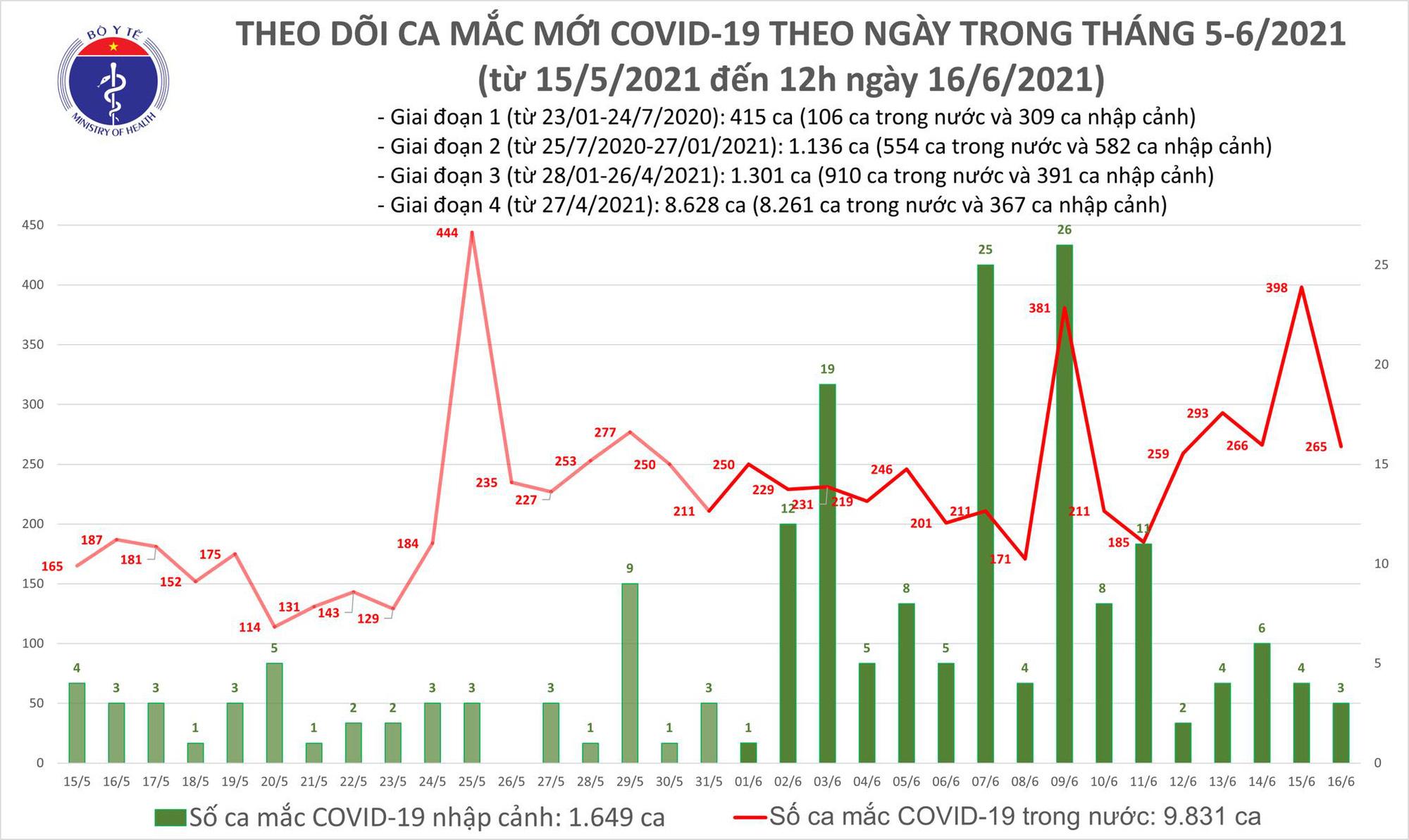 Diễn biến dịch ngày 16/6: Thêm 47 bệnh nhân được công bố khỏi COVID-19 - Ảnh 12.