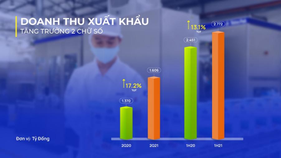 Vinamilk: Doanh thu Quý 2/2021 cao kỷ lục nhờ mảng xuất khẩu và sự phục hồi của thị trường nội địa - Ảnh 2.
