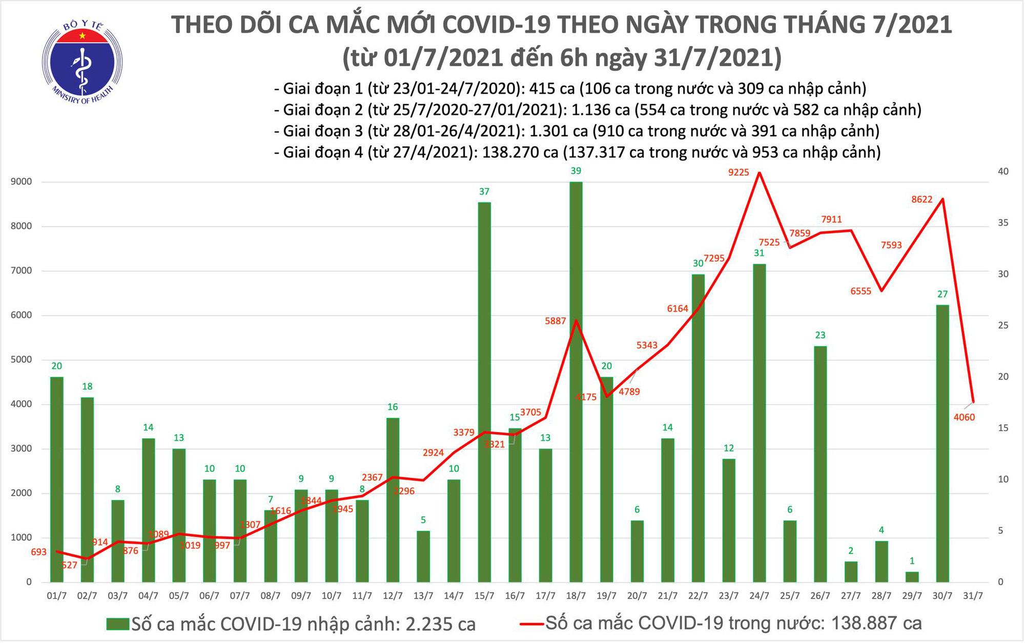 Sáng 31/7: Có 4.060 ca mắc COVID-19, gần 6 triệu liều vắc-xin đã được tiêm chủng - Ảnh 1.