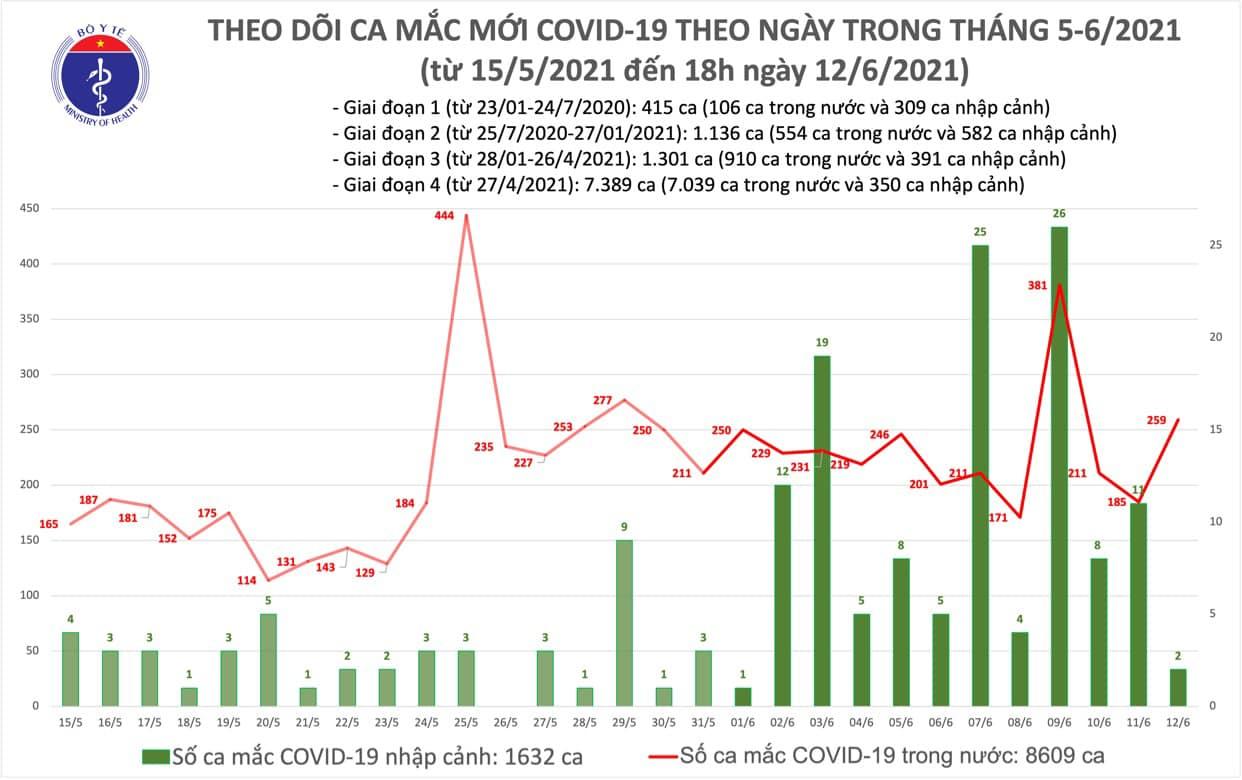 Diễn biến dịch ngày 12/6: Việt Nam ghi nhận 261 bệnh nhân mắc COVID-19 trong ngày  - Ảnh 6.