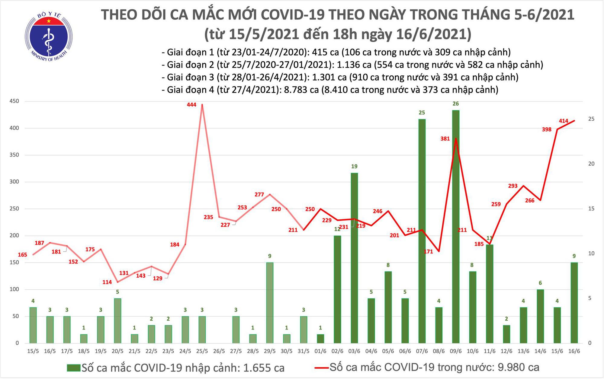 Diễn biến dịch ngày 16/6: Thêm 47 bệnh nhân được công bố khỏi COVID-19 - Ảnh 6.