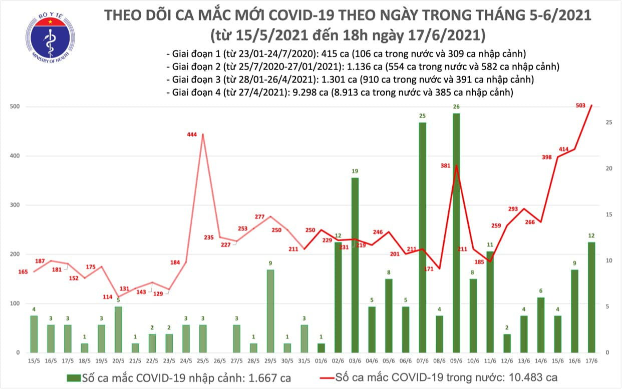 Diễn biến dịch ngày 17/6: Tổng trong ngày, Việt Nam ghi nhận 515 ca mới và 63 bệnh nhân khỏi  - Ảnh 3.