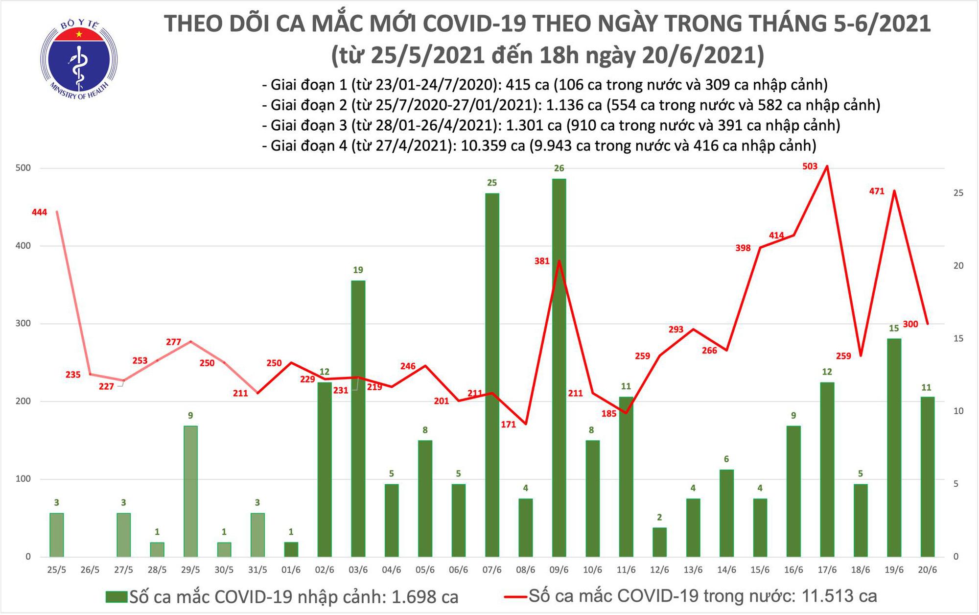 Diễn biến dịch ngày 20/6: Việt Nam ghi nhận 311 ca mắc mới  - Ảnh 2.