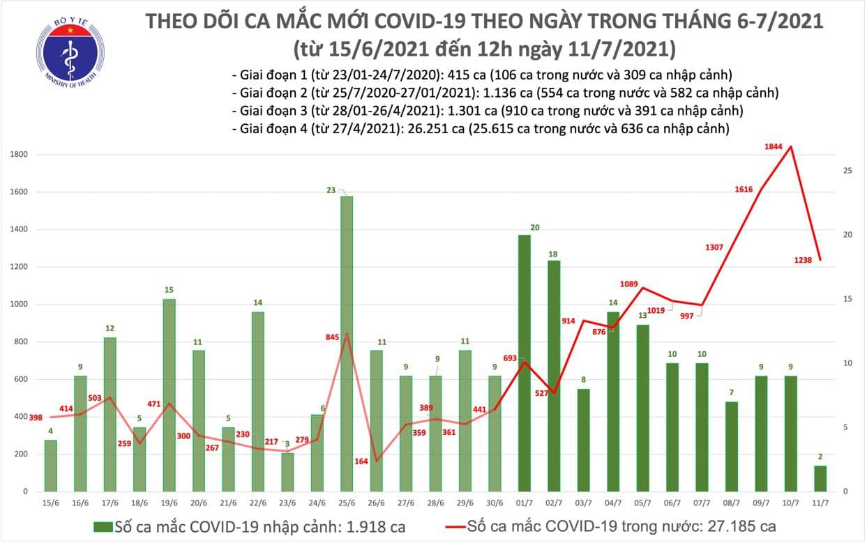 Diễn biến dịch ngày 11/7: TP. HCM thêm 600 ca mắc mới   - Ảnh 14.