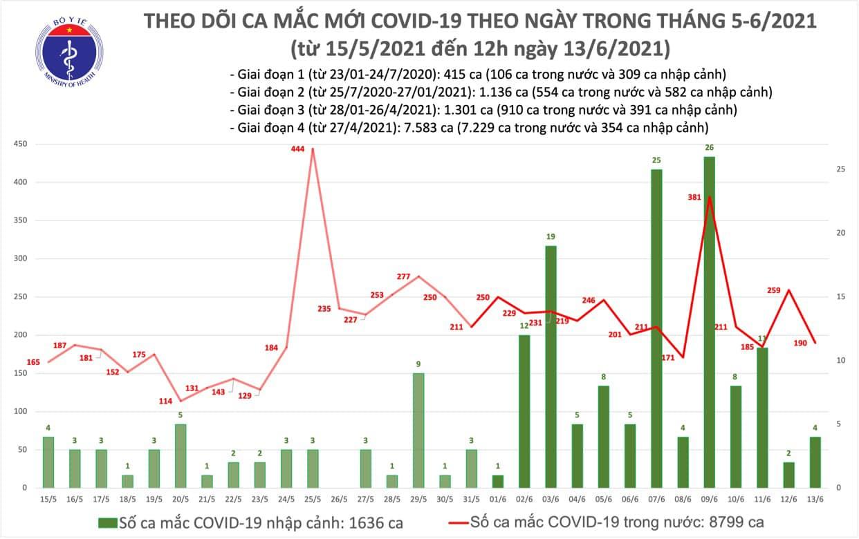 Diễn biến dịch ngày 13/6: Huy động nguồn lực cho nghiên cứu, sản xuất vắc xin phòng COVID-19 trong nước - Ảnh 5.