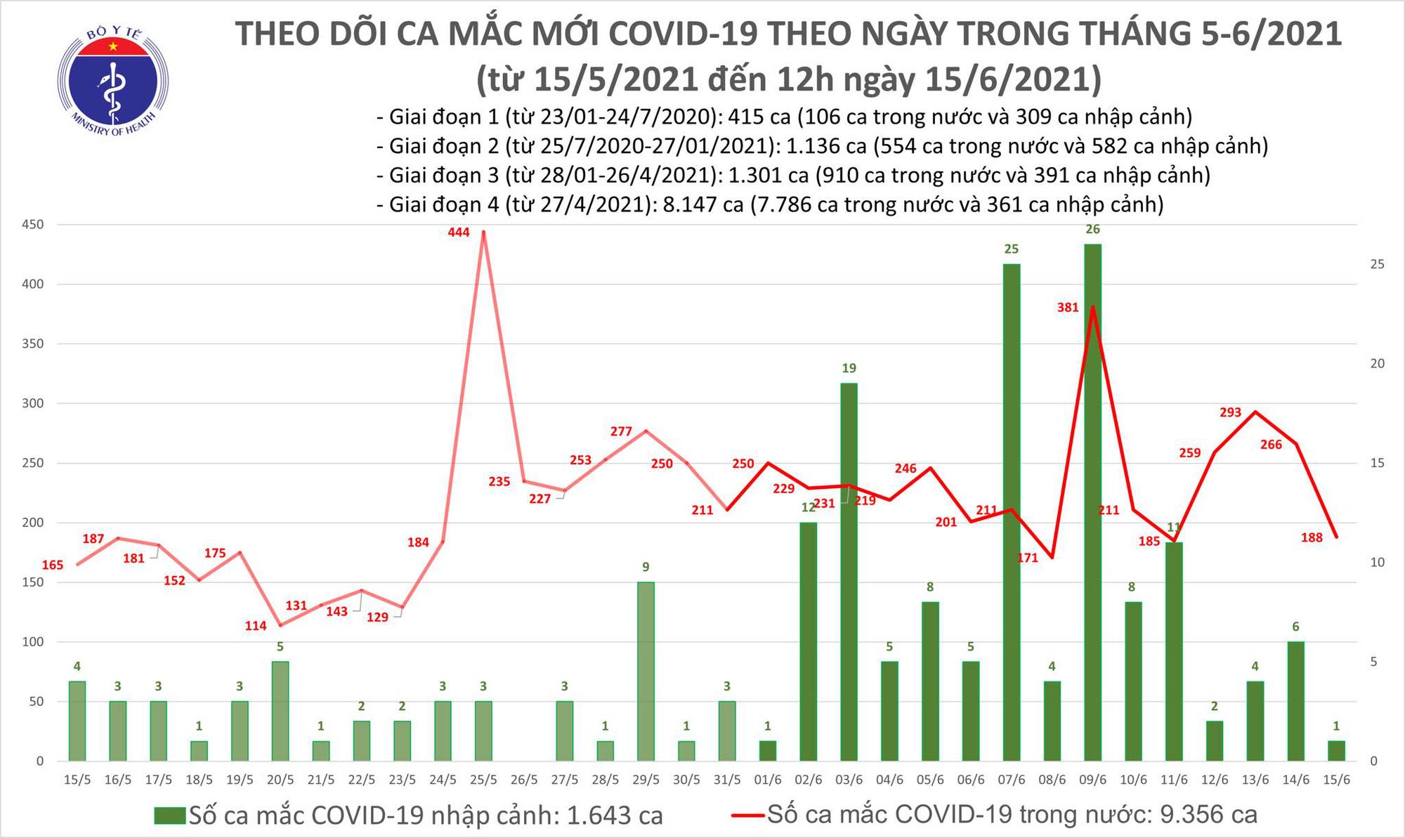 Diễn biến dịch ngày 15/6: 23 tỉnh thành đã 14 ngày không ghi nhận ca mắc COVID-19  - Ảnh 12.