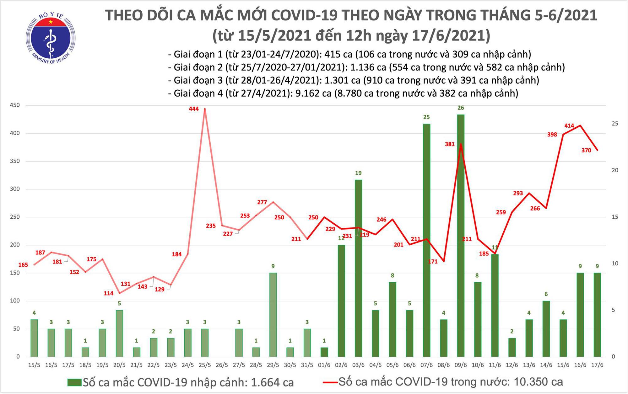 Diễn biến dịch ngày 17/6: Tổng trong ngày, Việt Nam ghi nhận 515 ca mới và 63 bệnh nhân khỏi  - Ảnh 10.