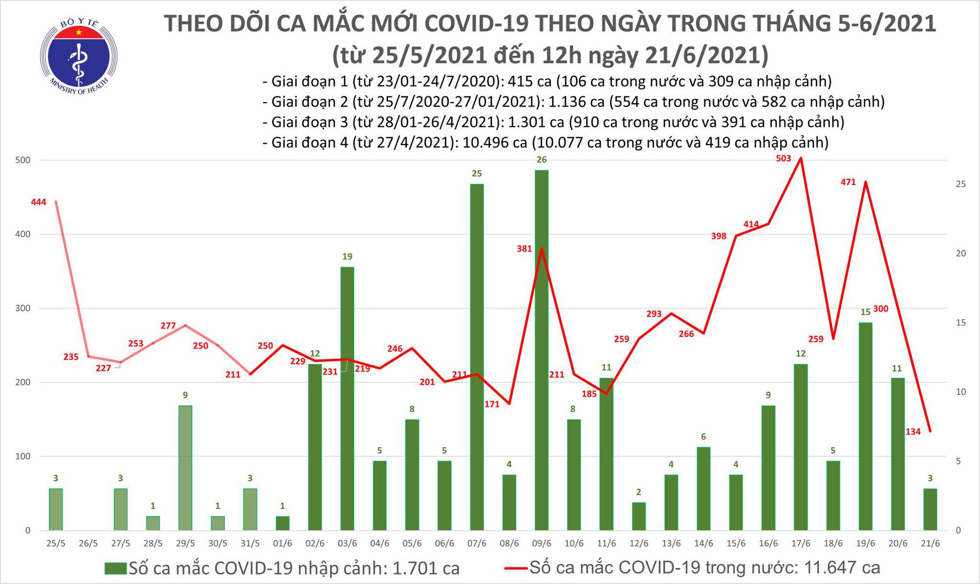Diễn biến dịch ngày 21/6: Có 20 tỉnh qua 14 ngày không ghi nhận trường hợp mắc mới COVID-19 trong cộng đồng - Ảnh 1.