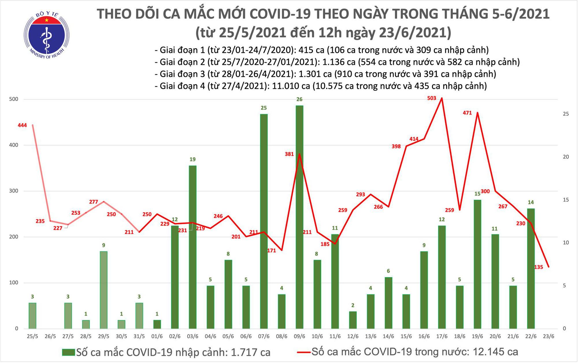 Diễn biến dịch ngày 23/6: Số ca mắc COVID-19 trong ngày tiếp tục giảm, có thêm 138 bệnh nhân ra viện  - Ảnh 14.