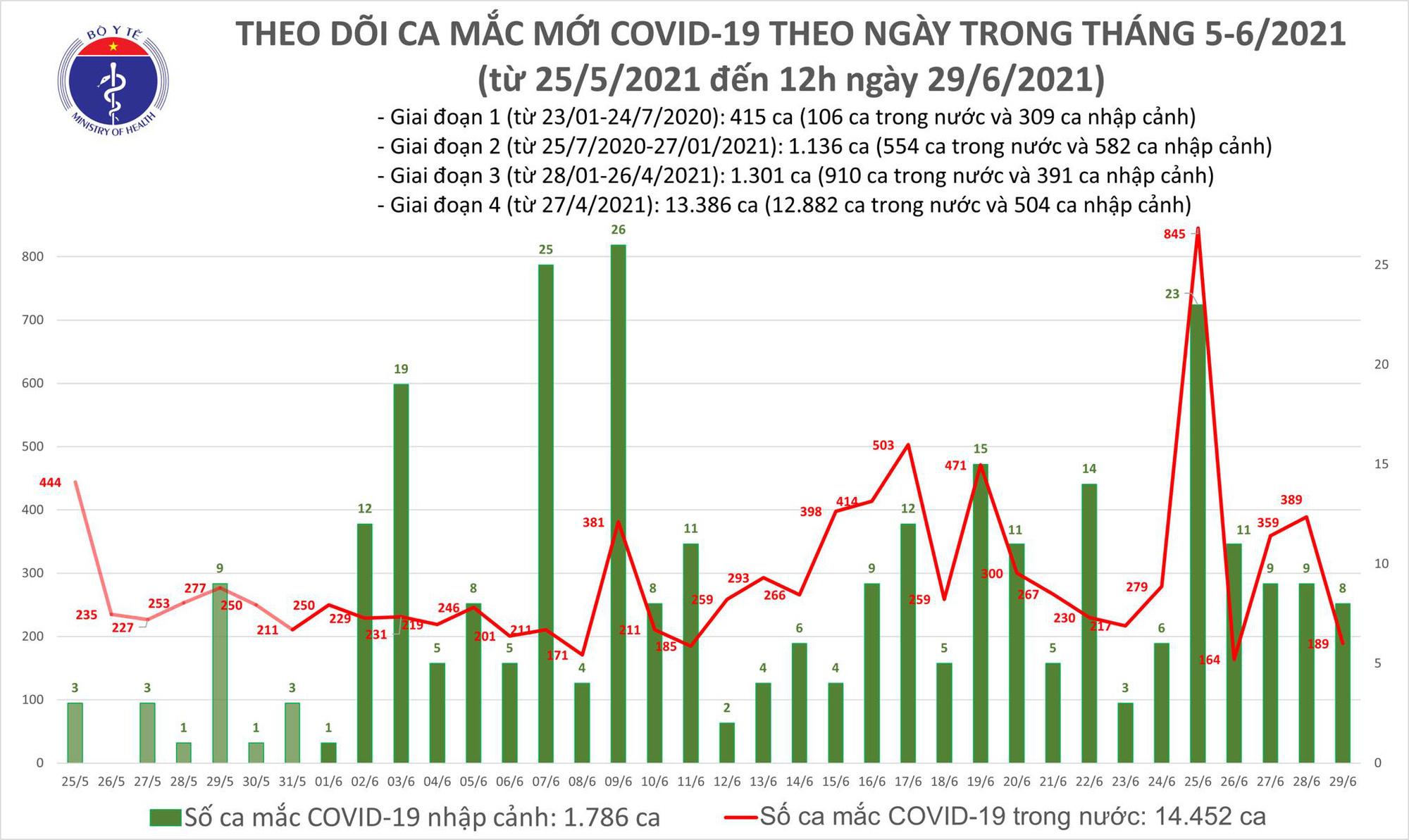 Diễn biến dịch ngày 29/6: Vắc xin do Nhật Bản cung cấp sẽ đến Việt Nam vào ngày 1 và 8/7  - Ảnh 10.