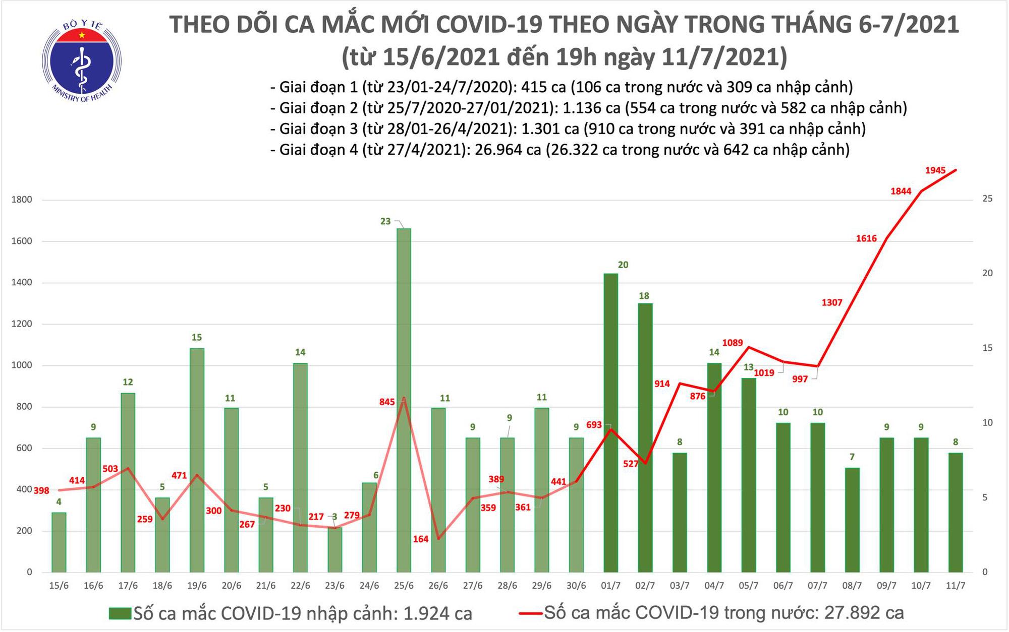 Diễn biến dịch ngày 11/7: TP. HCM thêm 600 ca mắc mới   - Ảnh 9.