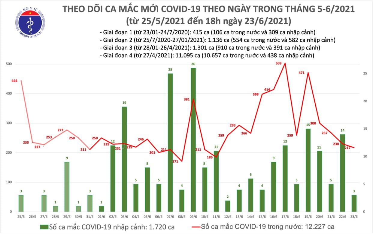 Diễn biến dịch ngày 23/6: Số ca mắc COVID-19 trong ngày tiếp tục giảm, có thêm 138 bệnh nhân ra viện  - Ảnh 5.