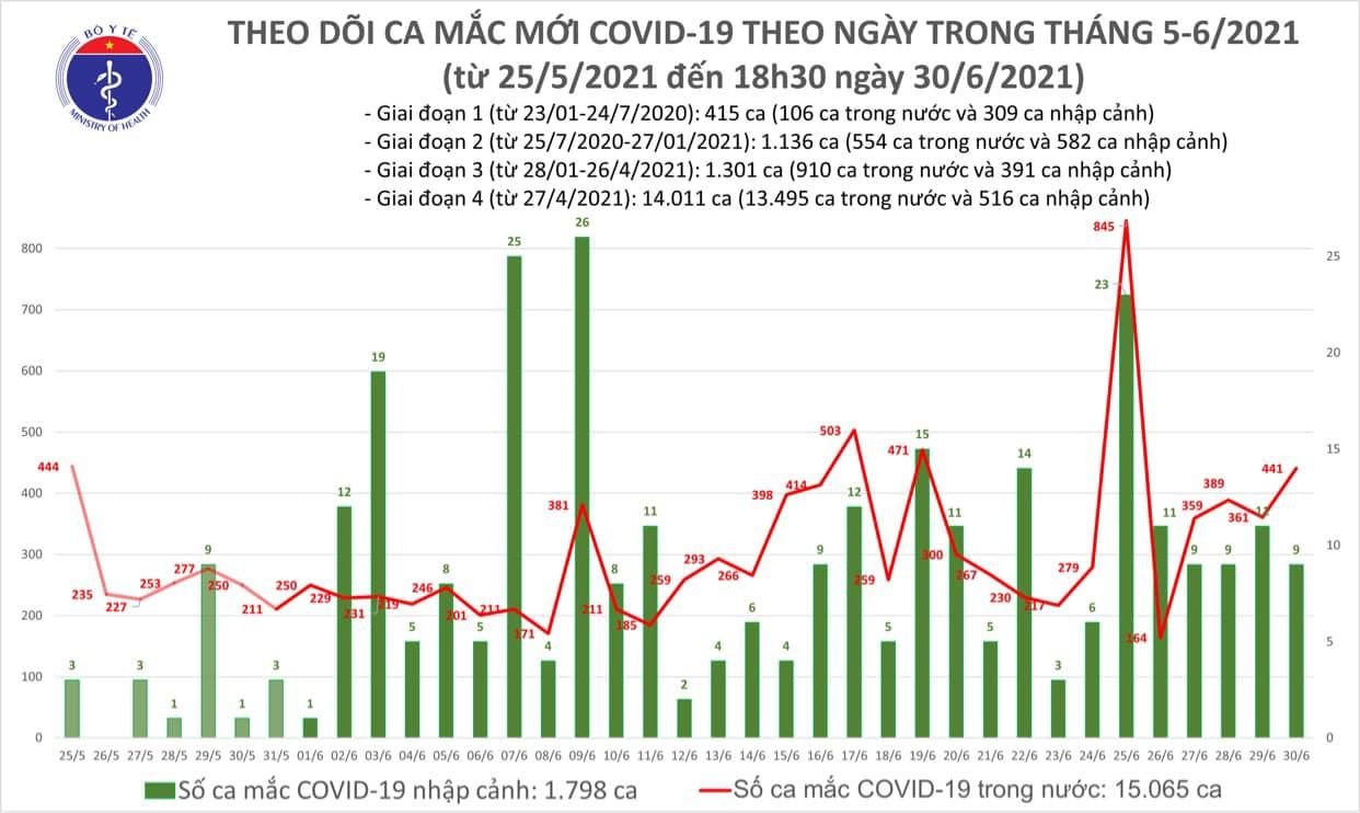 Diễn biến dịch ngày 30/6: 441 ca mắc COVID-19 trong vòng 24 giờ   - Ảnh 4.