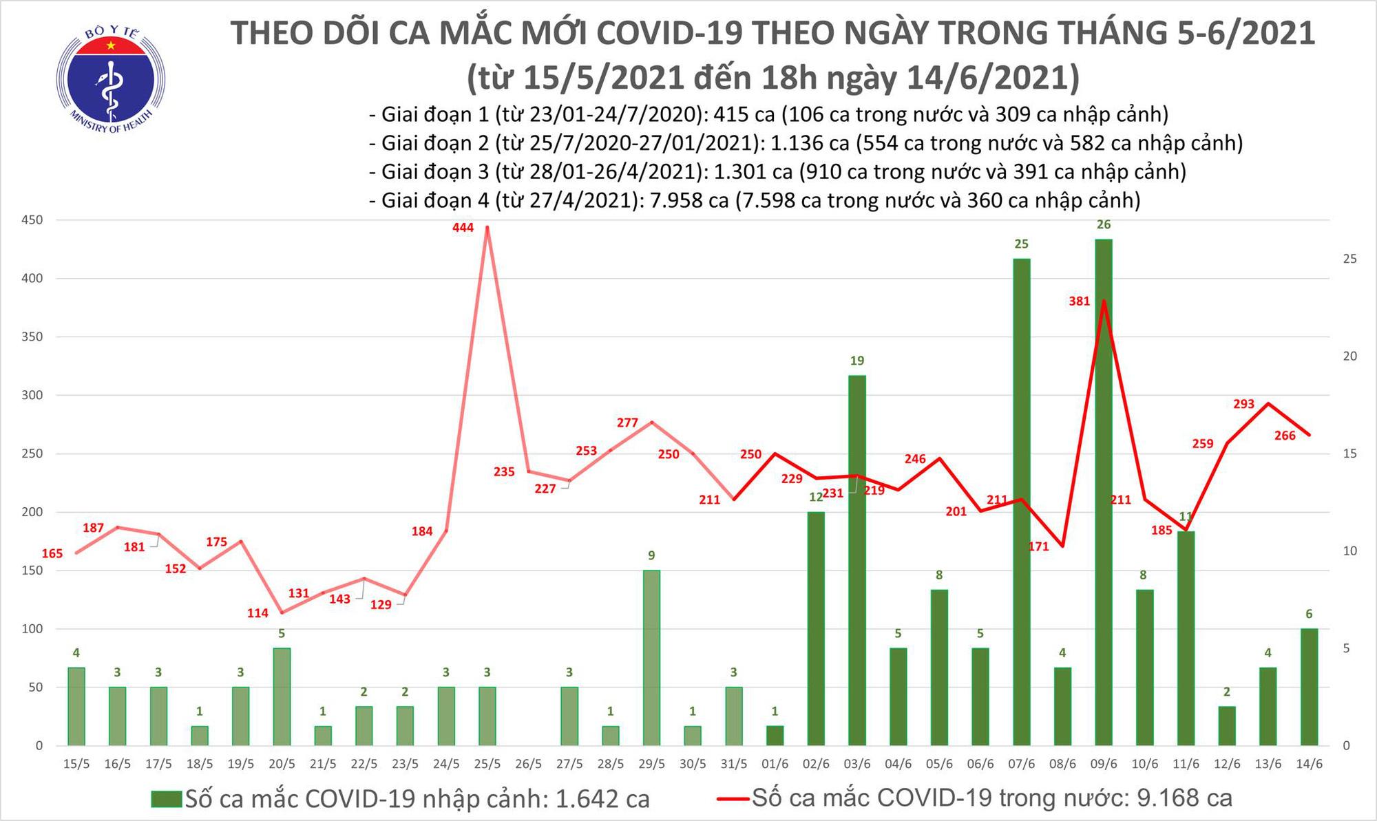 Diễn biến dịch ngày 14/6: 179 bệnh nhân COVID-19 ở Bắc Giang được xuất viện trong ngày 14/6  - Ảnh 3.