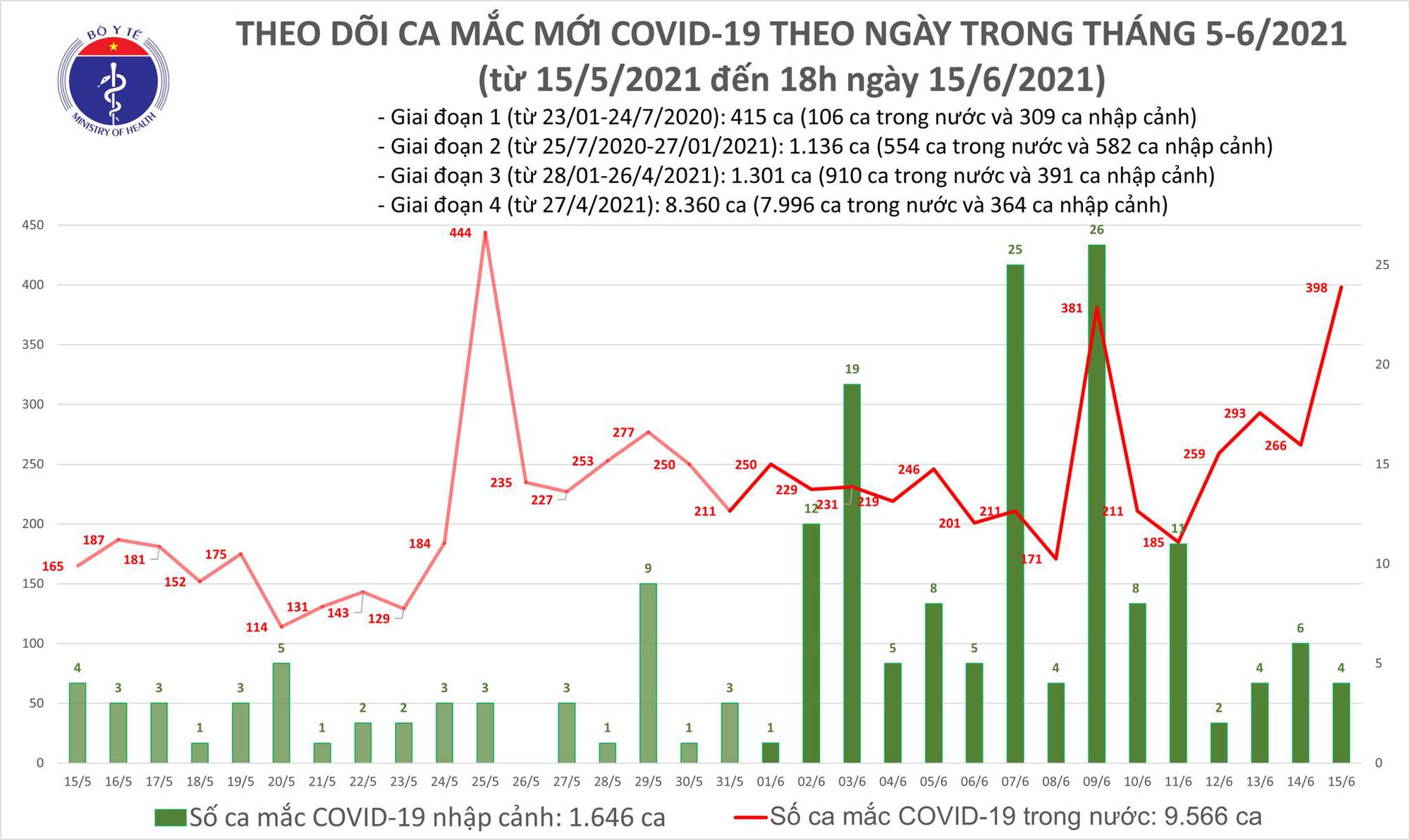 Diễn biến dịch ngày 15/6: 23 tỉnh thành đã 14 ngày không ghi nhận ca mắc COVID-19  - Ảnh 1.