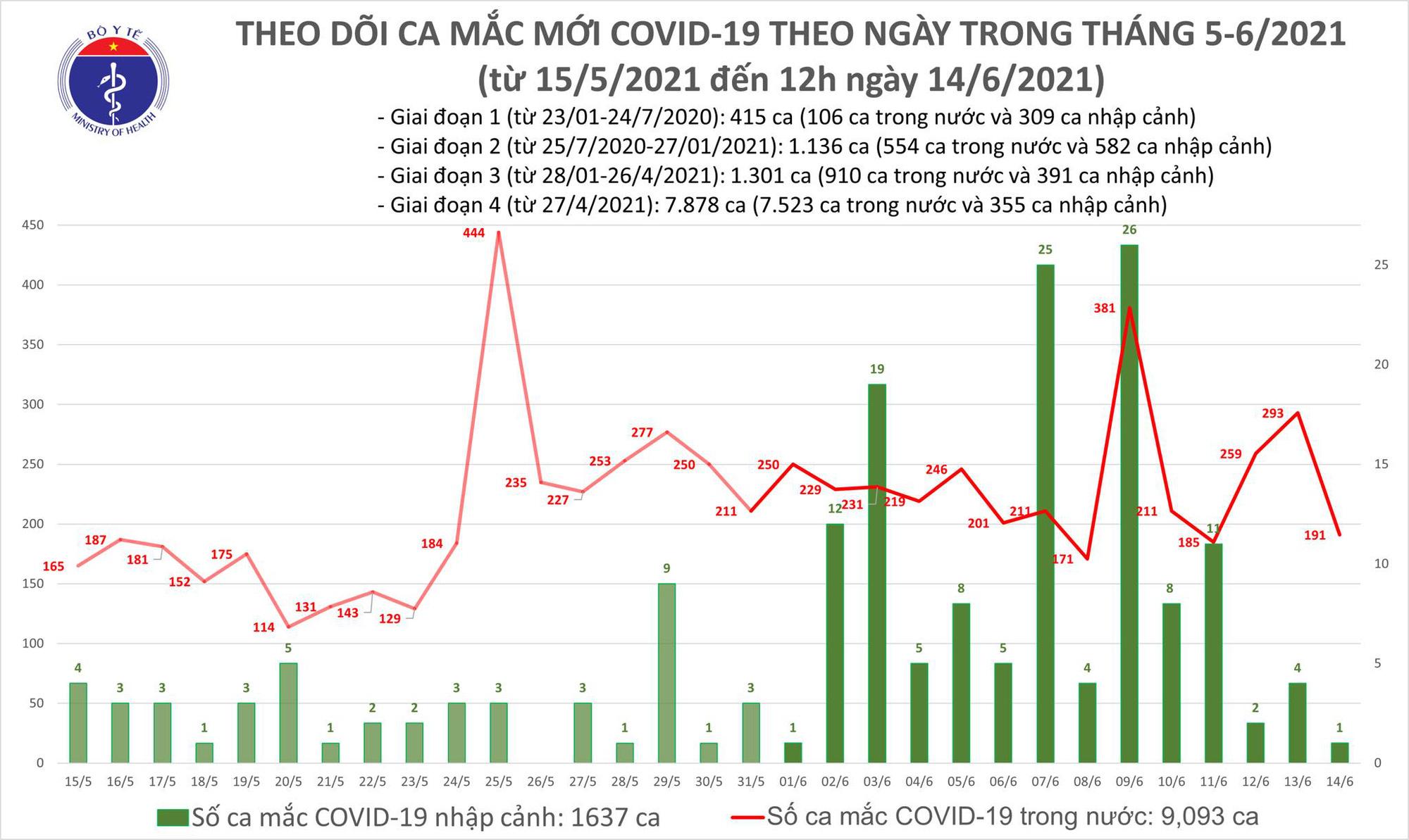 Diễn biến dịch ngày 14/6: 179 bệnh nhân COVID-19 ở Bắc Giang được xuất viện trong ngày 14/6  - Ảnh 6.