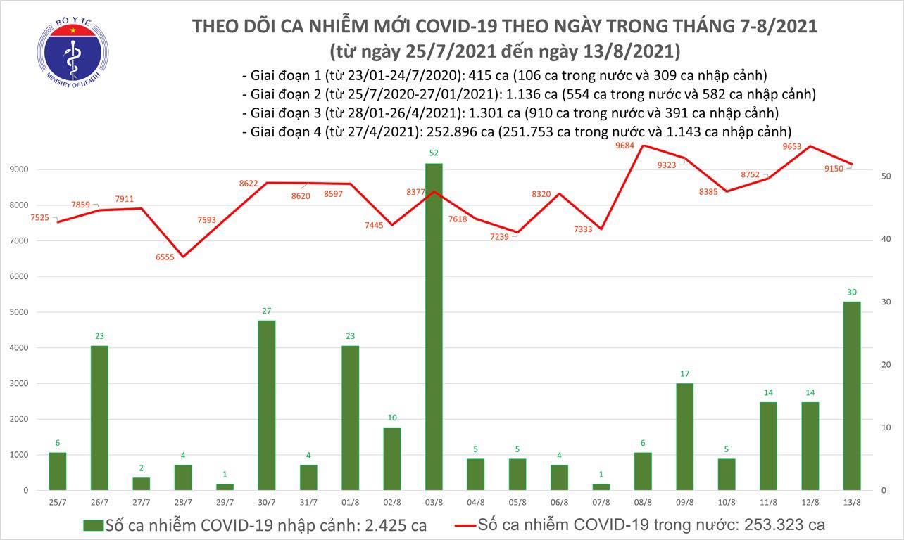 Ngày 13/8: Cả nước ghi nhận 9.150 ca COVID-19, TP HCM và Bình Dương chiếm đến 6.347 ca - Ảnh 1.