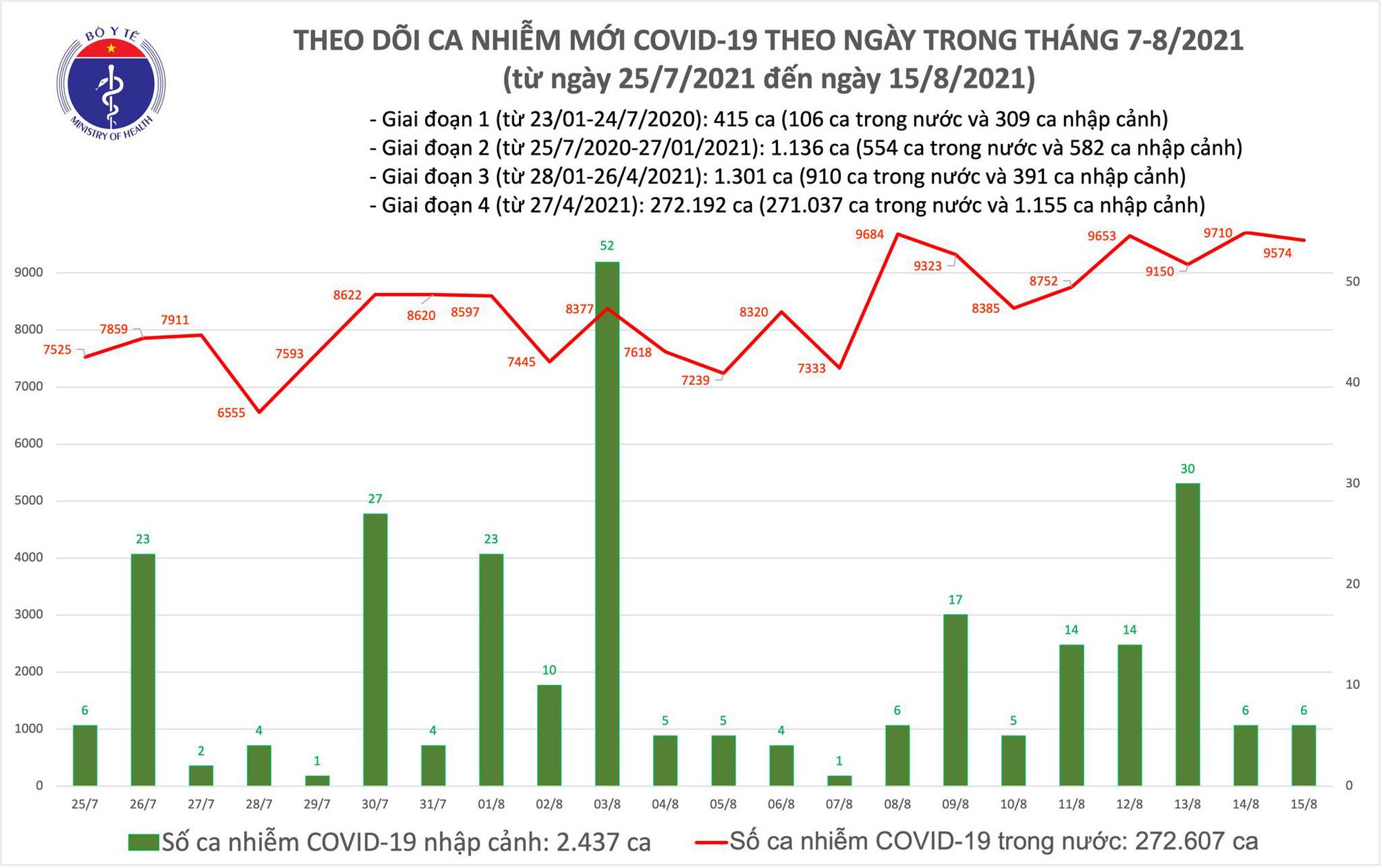 Tối 16/8: Thêm 8.644 ca mắc COVID-19 tại TP.HCM và 42 tỉnh, thành