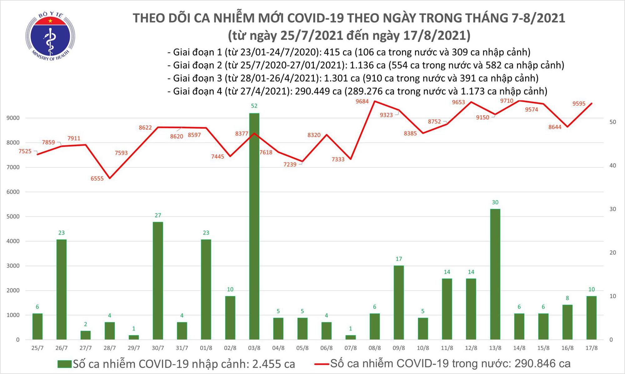Tối 17/8: Có 9.605 ca mắc COVID-19, riêng Bình Dương đã 3.332 ca - Ảnh 1.