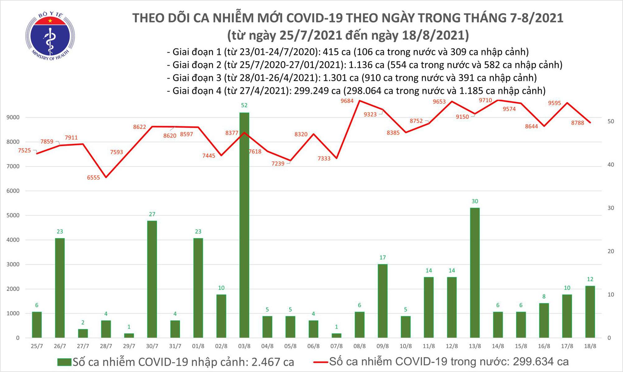 Tối 18/8: Thêm 8.800 ca mắc COVID-19 và 3.751 bệnh nhân khỏi - Ảnh 1.