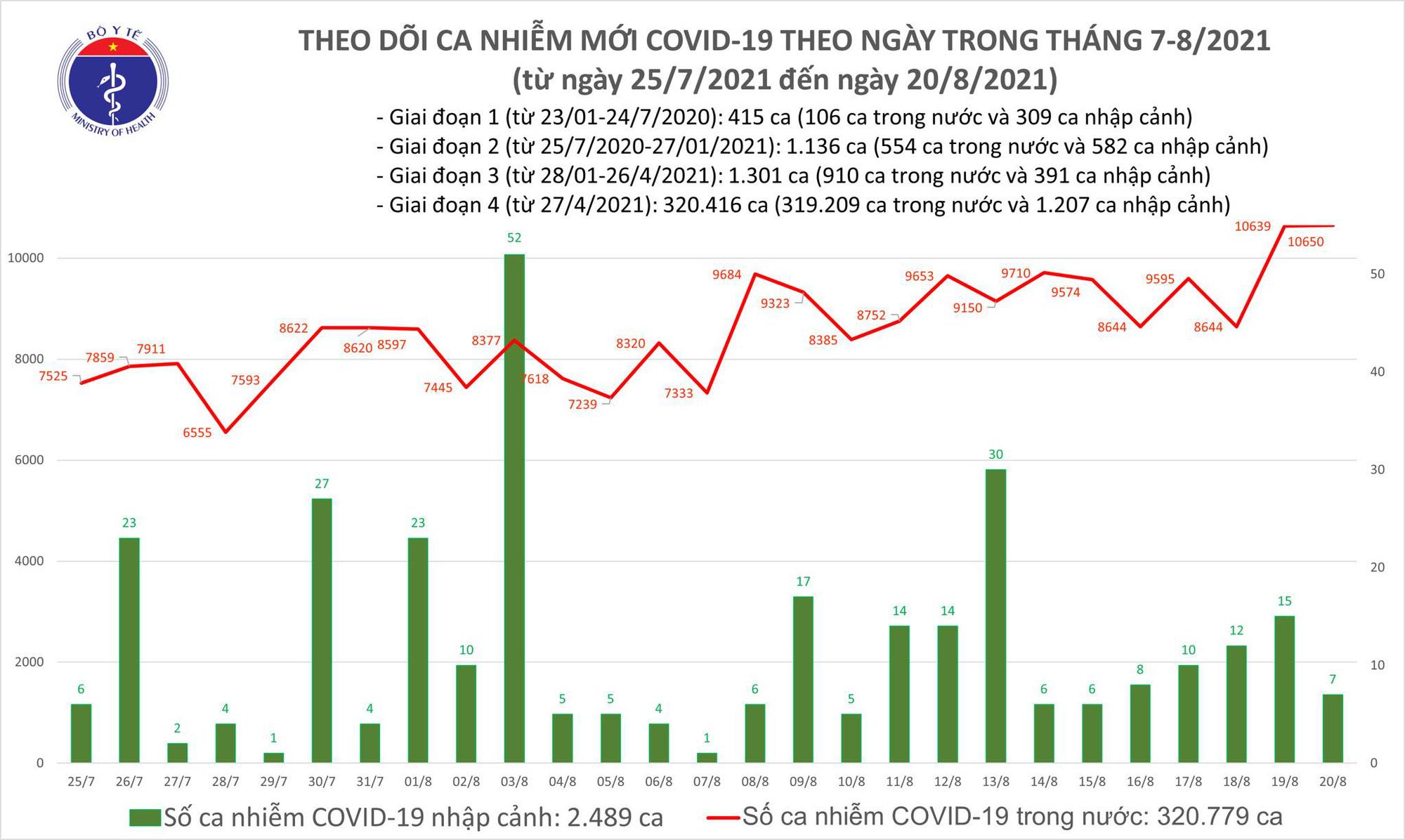 Tối 20/8: Thêm 10.657 ca COVID-19, Bình Dương có số mắc cao nhất với 4.223 ca