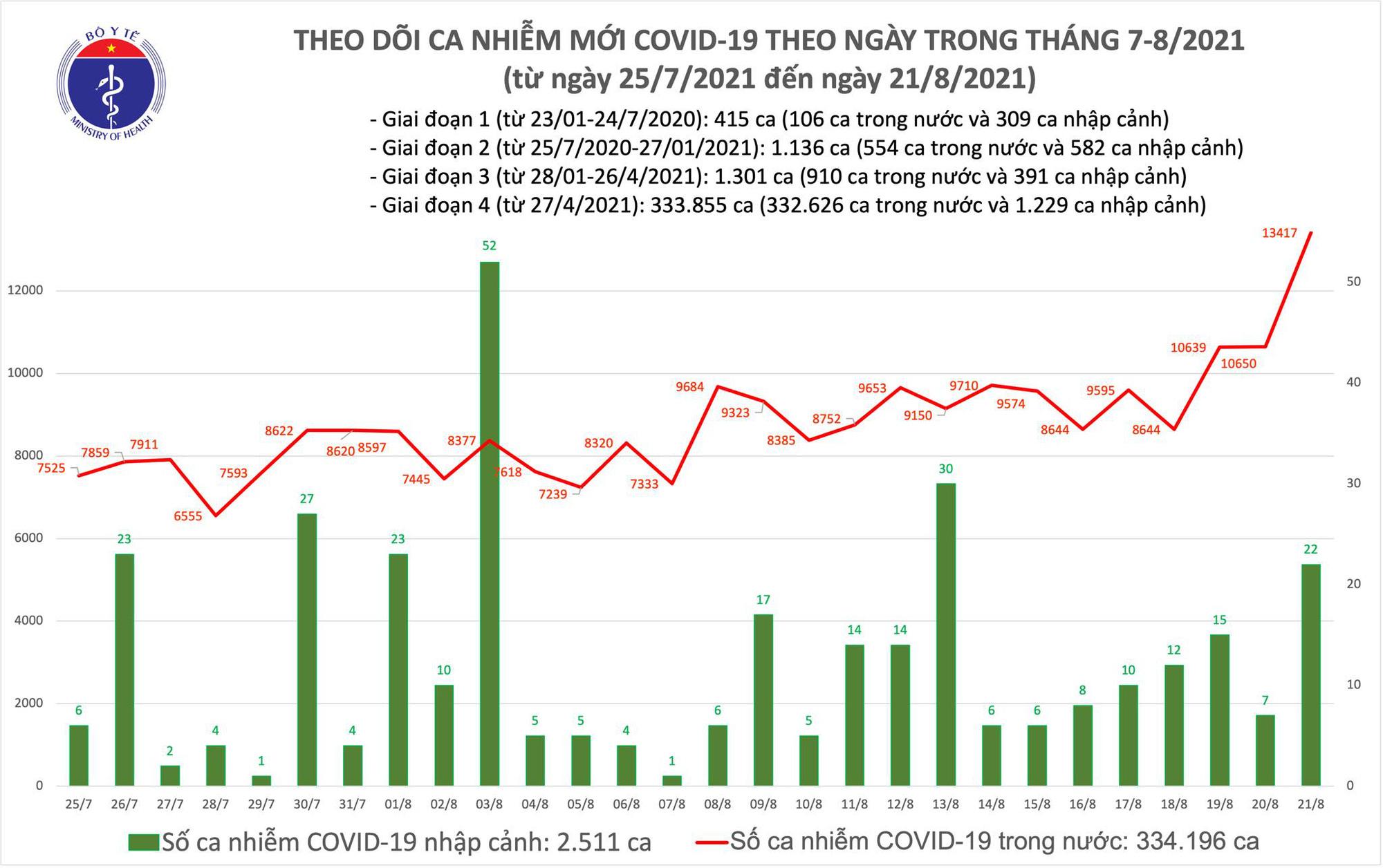 Tối 21/8: Thêm 11.321 ca COVID-19, Bình Dương tiếp tục nhiều nhất với 4.505 ca - Ảnh 1.