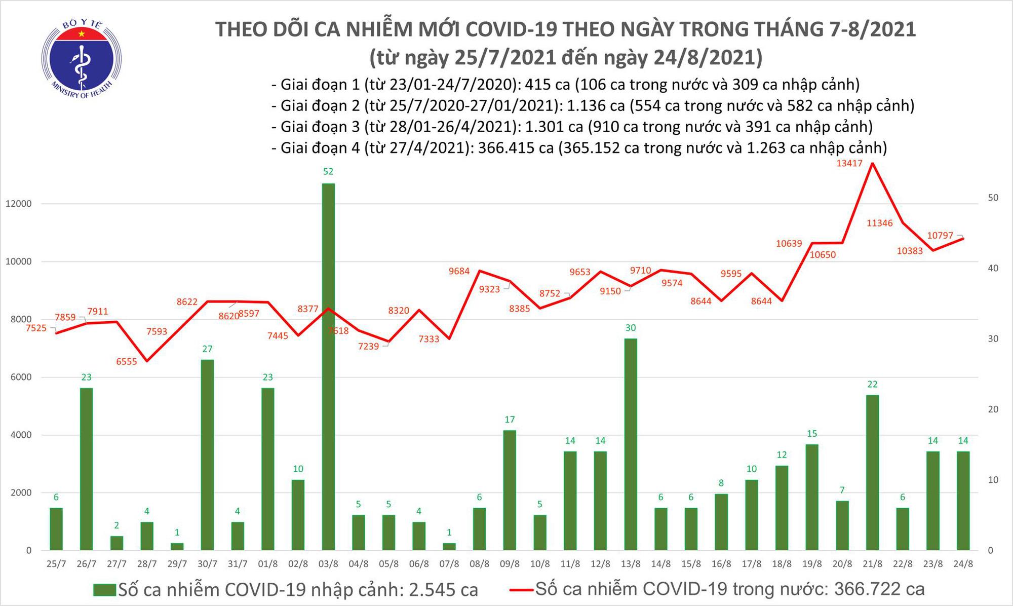 Tối 24/8: Thêm 10.811 ca COVID-19, TP Hồ Chí Minh và Bình Dương đã có đến 8.255 ca - Ảnh 1.