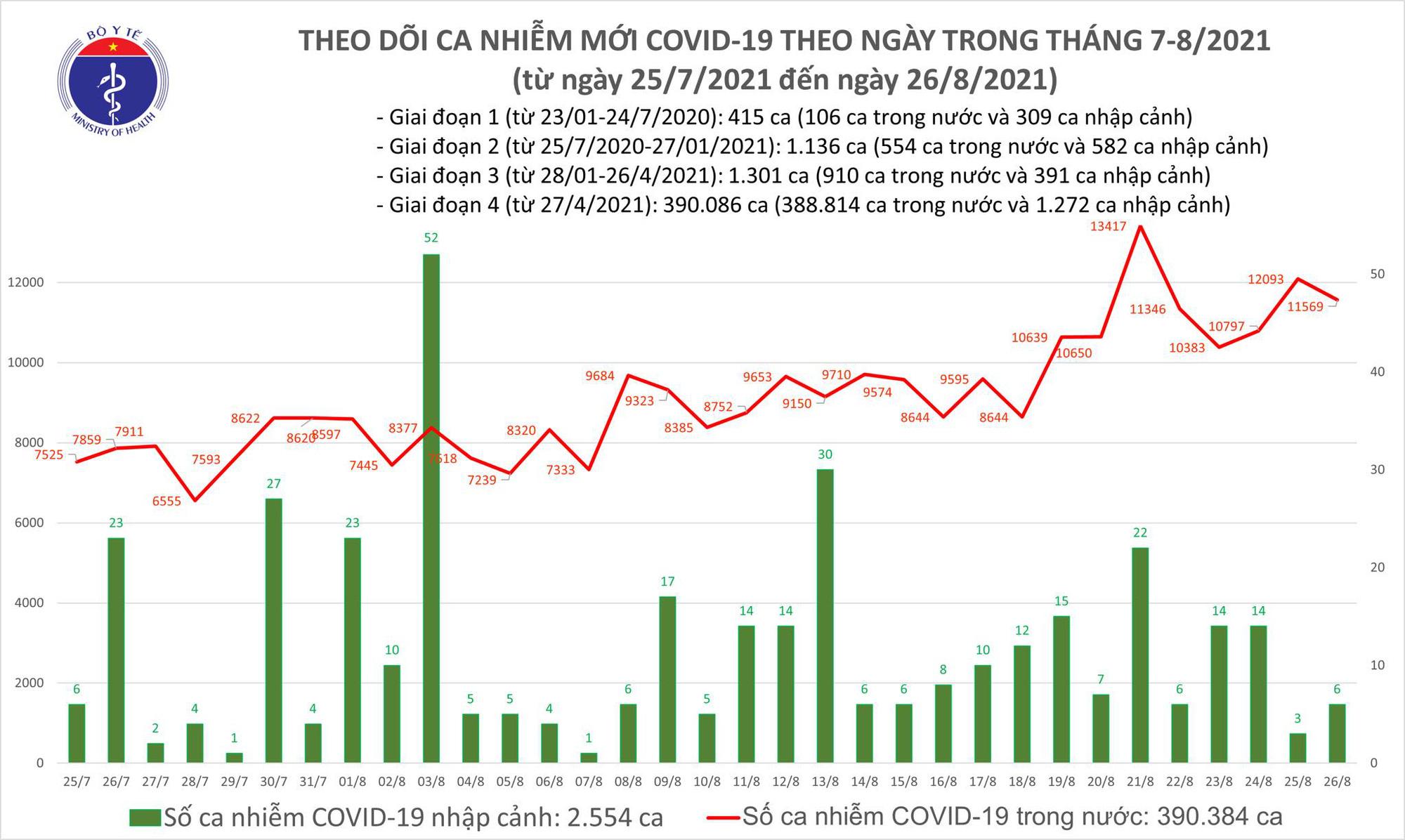 Tối 26/8: Thêm 11.575 ca mắc COVID-19; kỷ lục hơn 18.560 bệnh nhân được chữa khỏi