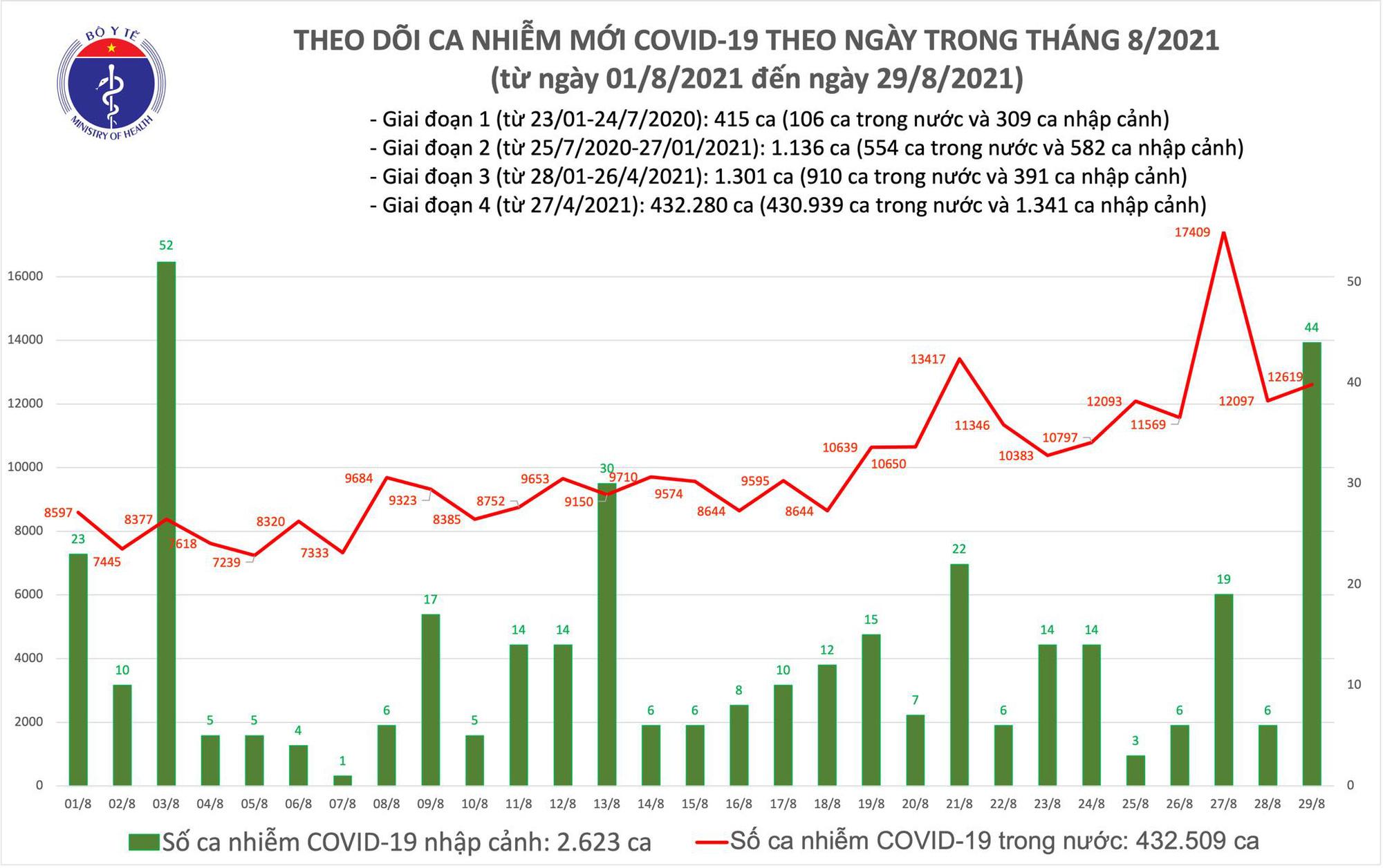 Tối 29/8: Thêm 12.663 ca mắc COVID-19, Bình Dương nhiều nhất với 5.414 ca - Ảnh 1.