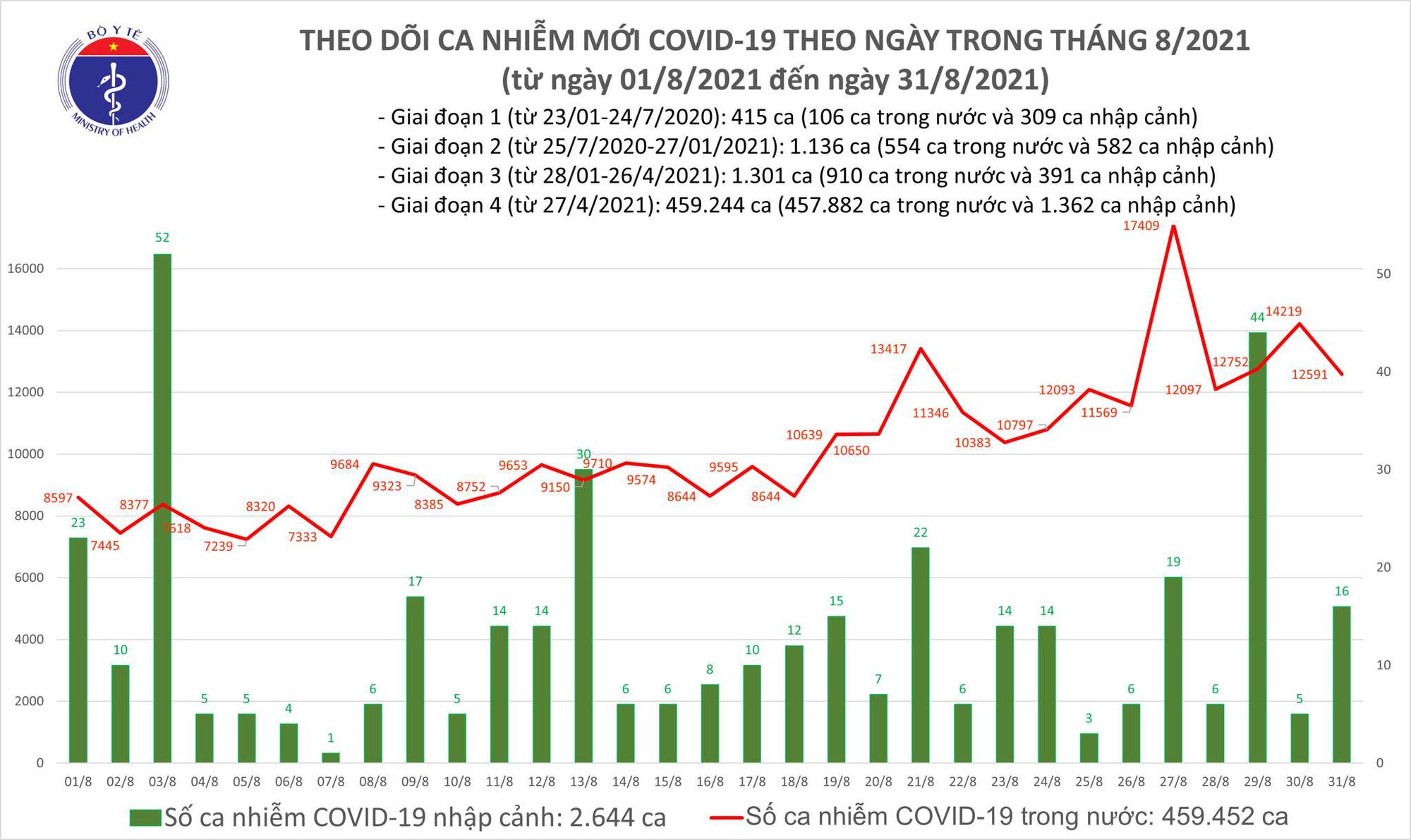 Tối 31/8: Có 12.607 ca mắc COVID-19, TP HCM và Bình Dương đã chiếm đến 9.974 ca - Ảnh 1.