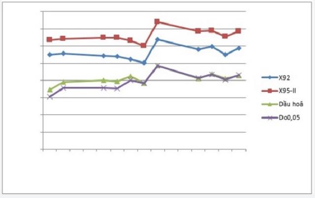 (Chi tiết tại bảng thống kê giá thành phẩm xăng dầu thế giới 15 ngày gần đây)