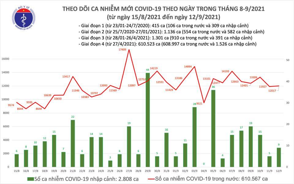 Ngày 12/9: Thêm 11.478 ca mắc COVID-19, riêng TP HCM và Bình Dương đã ghi nhận gần 9.350 ca - Ảnh 2.