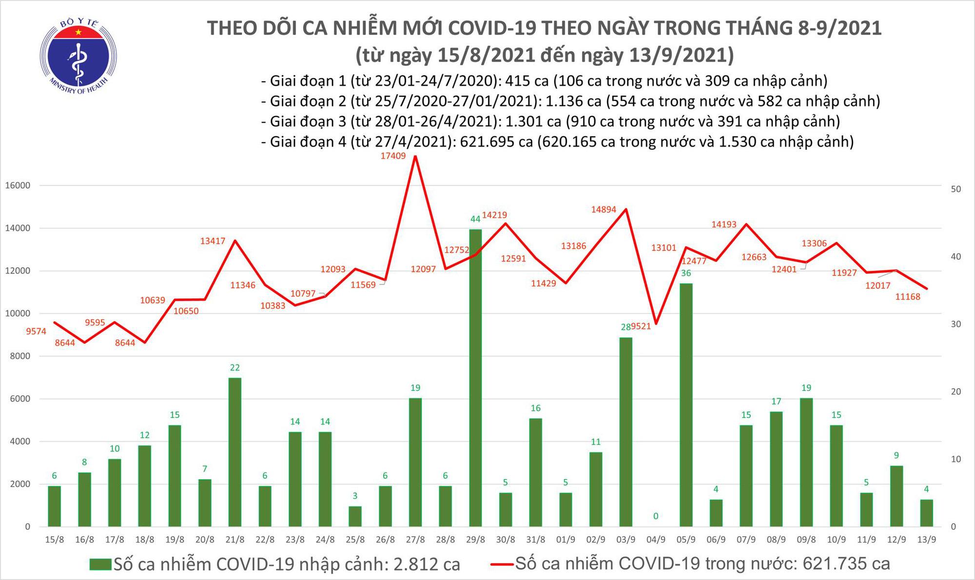 Ngày 13/9: Có 11.172 ca mắc COVID-19, TP HCM nhiều nhất với 5.446 ca  - Ảnh 2.