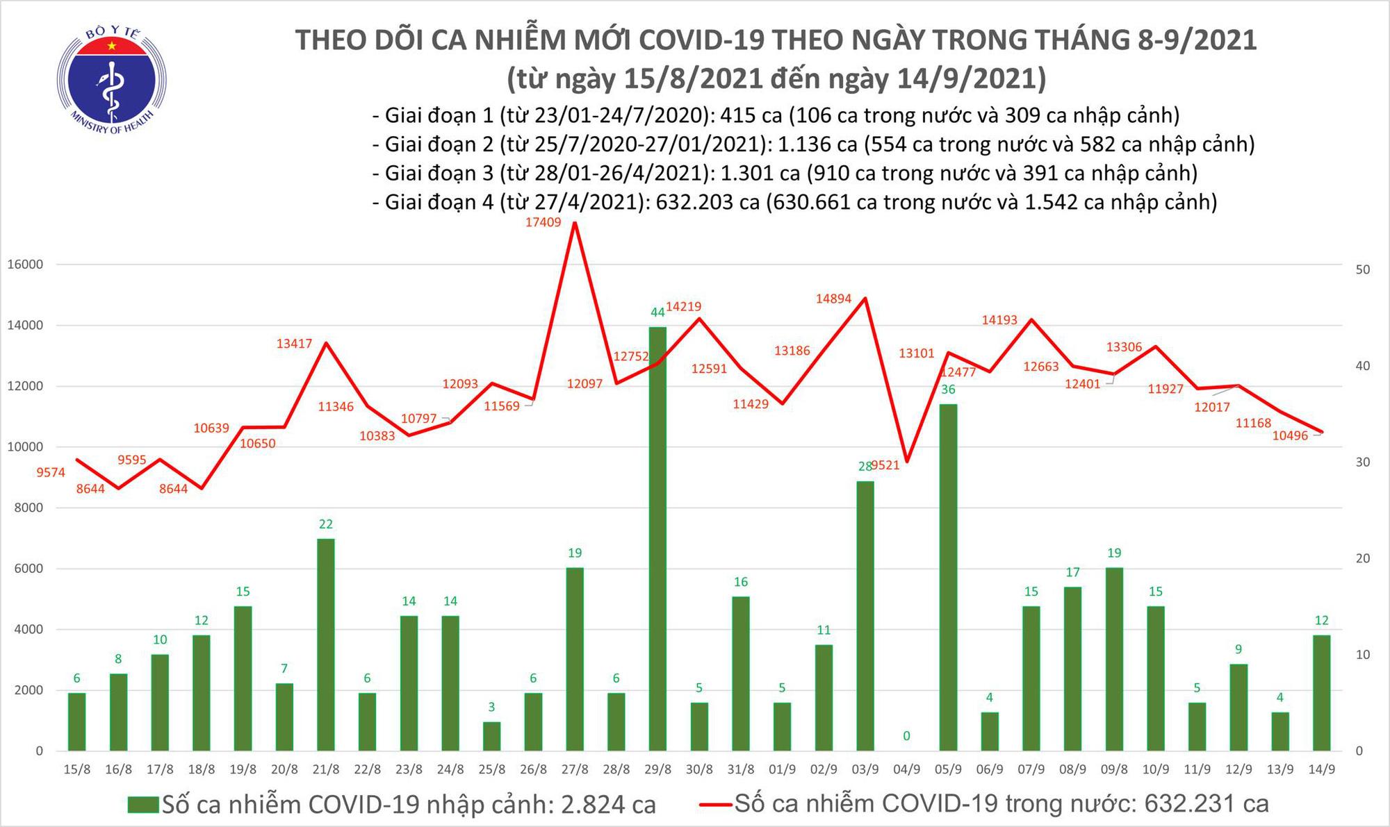 Ngày 14/9: Thêm 10.508 ca mắc COVID-19, trong đó TP HCM và Bình Dương đã gần 8.500 ca - Ảnh 2.
