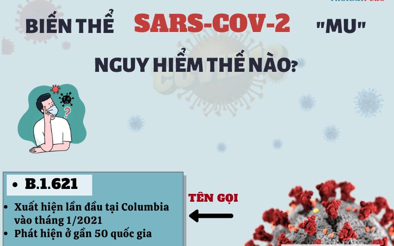 [Infographic] - Sự nguy hiểm của biến thể SARS-CoV-2 MU